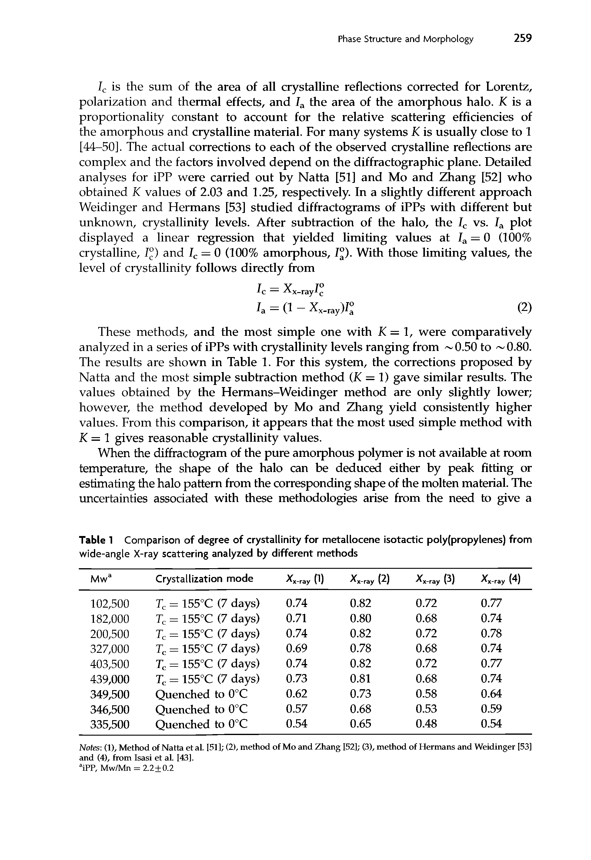 "Table 1 Comparison of degree of crystallinity for <a href=""/info/metallocene_isotactic_poly_propylenes"">metallocene isotactic poly(propylenes</a>) from <a href=""/info/wide_angle_x_ray"">wide-angle</a> X-ray scattering analyzed by different methods"