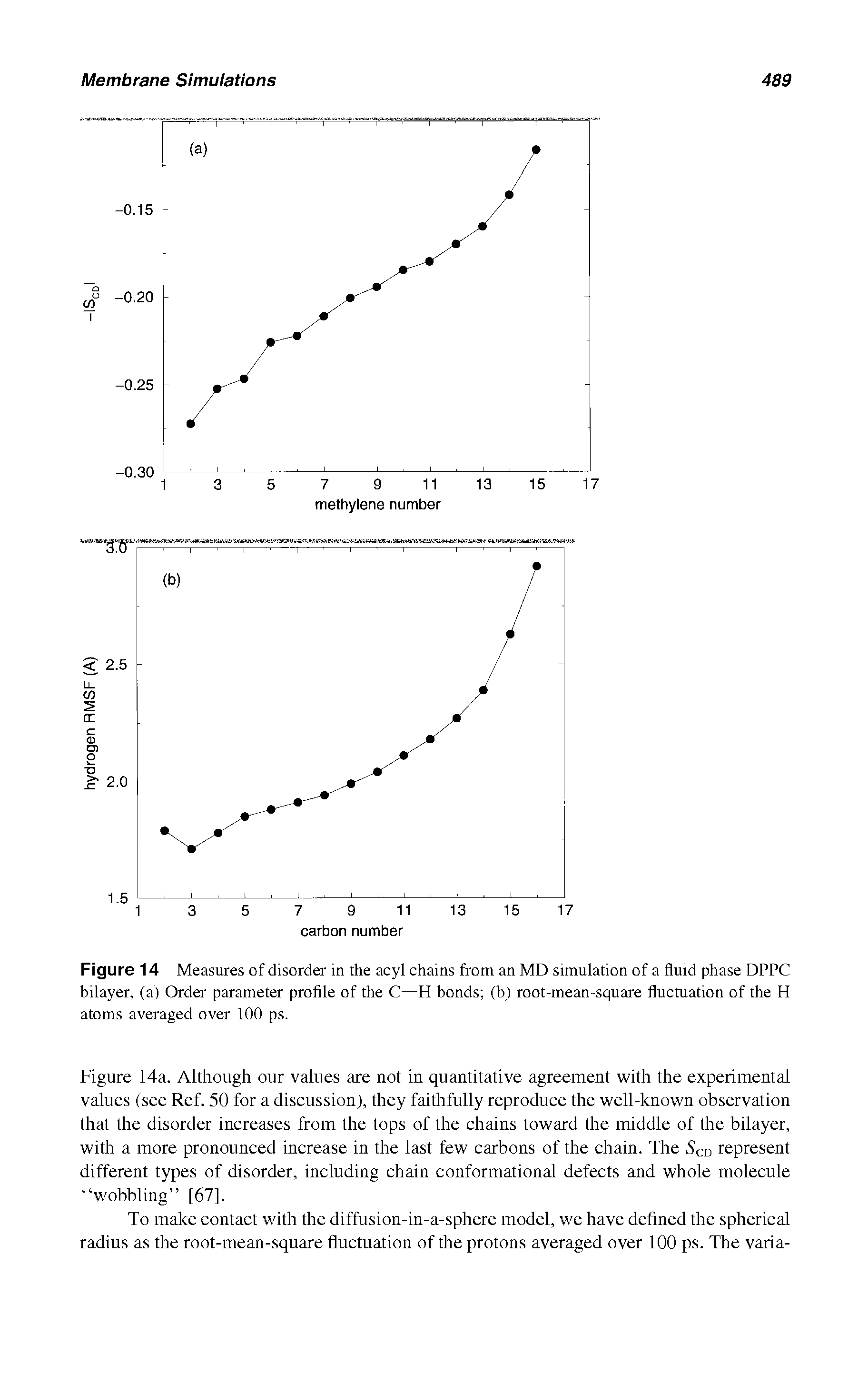 "Figure 14a. Although our values are not in quantitative agreement with the <a href=""/info/experimental_value"">experimental values</a> (see Ref. 50 for a discussion), they faithfully reproduce the well-known observation that the <a href=""/info/disorder_increase"">disorder increases</a> from the tops of the chains toward the middle of the bilayer, with a more pronounced increase in the last few carbons of the chain. The. S cd represent <a href=""/info/different_types_of_pha"">different types</a> of disorder, including chain conformational defects and whole molecule wobbling [67]."