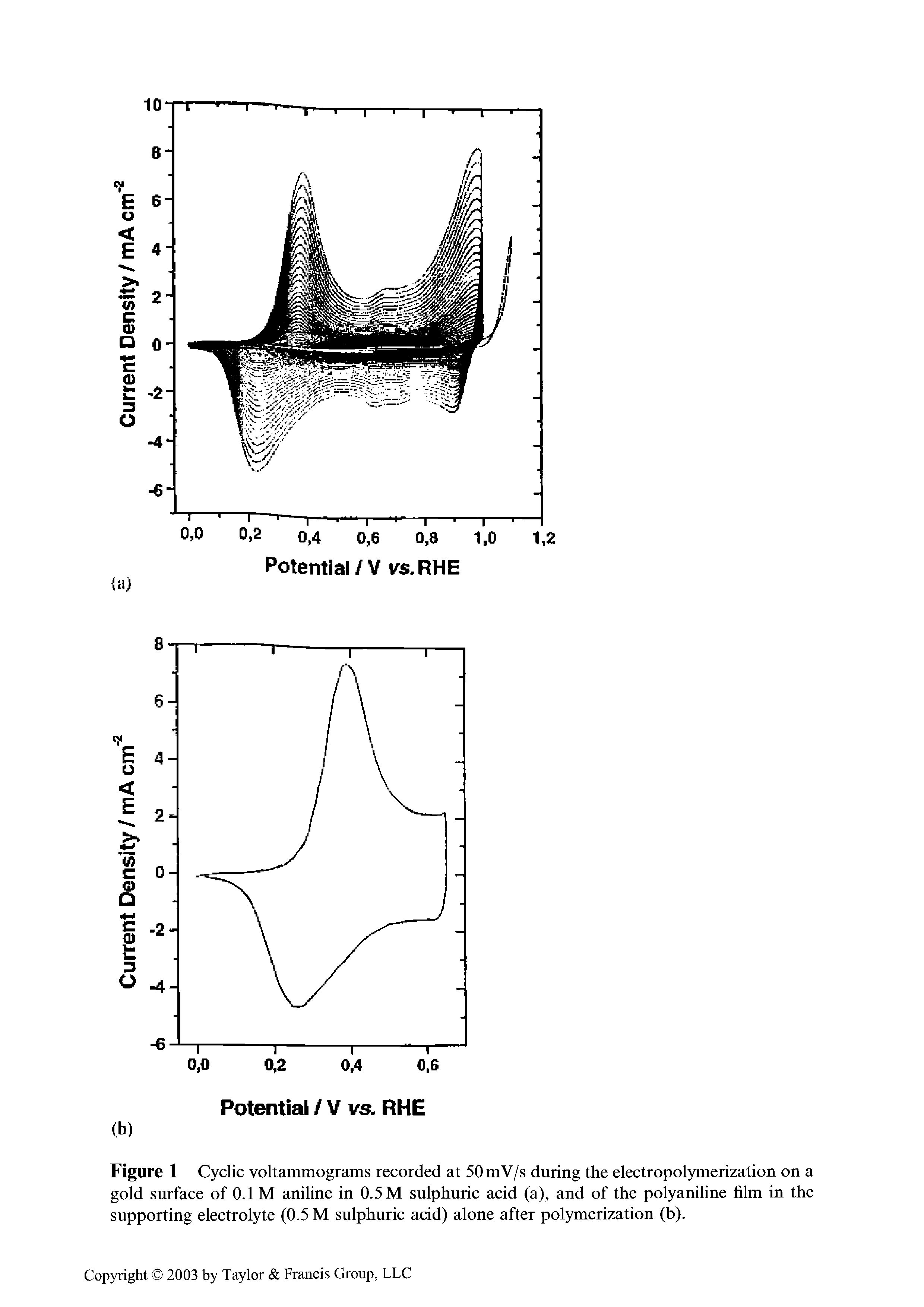 Figure 1 Cyclic voltammograms recorded at 50mV/s during the electropolymerization on a gold surface of 0.1 M aniline in 0.5 M sulphuric acid (a), and of the polyaniline film in the supporting electrolyte (0.5 M sulphuric acid) alone after polymerization (b).