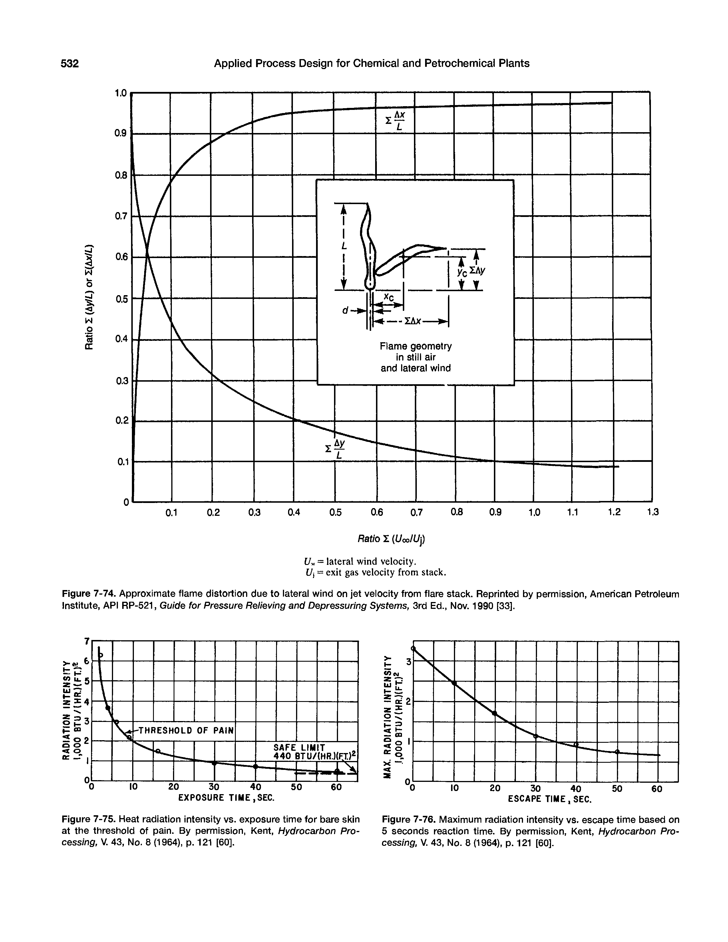 "Figure 7-75. <a href=""/info/heat_radiation"">Heat radiation</a> intensity vs. <a href=""/info/of_exposure_times"">exposure time</a> for bare skin at the threshold of pain. By permission, Kent, Hydrocarbon Processing, V. 43, No. 8 (1964), p. 121 [60]."