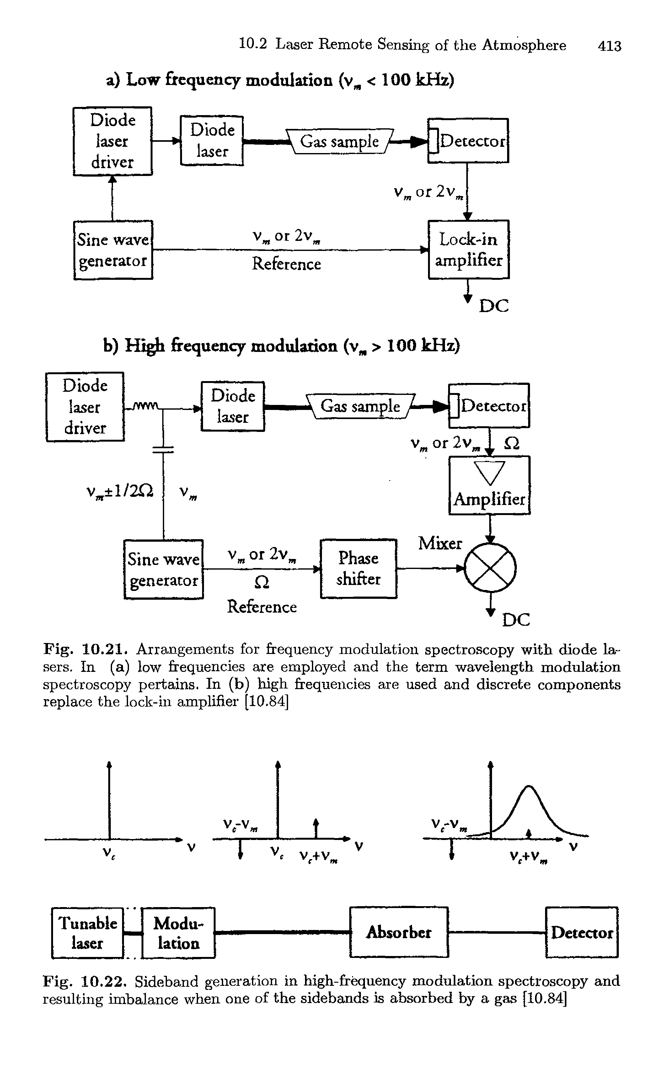 Fig. 10.22. Sideband generation in high-frequency modulation spectroscopy and resulting imbalance when one of the sidebands is absorbed by a gas [10,84]
