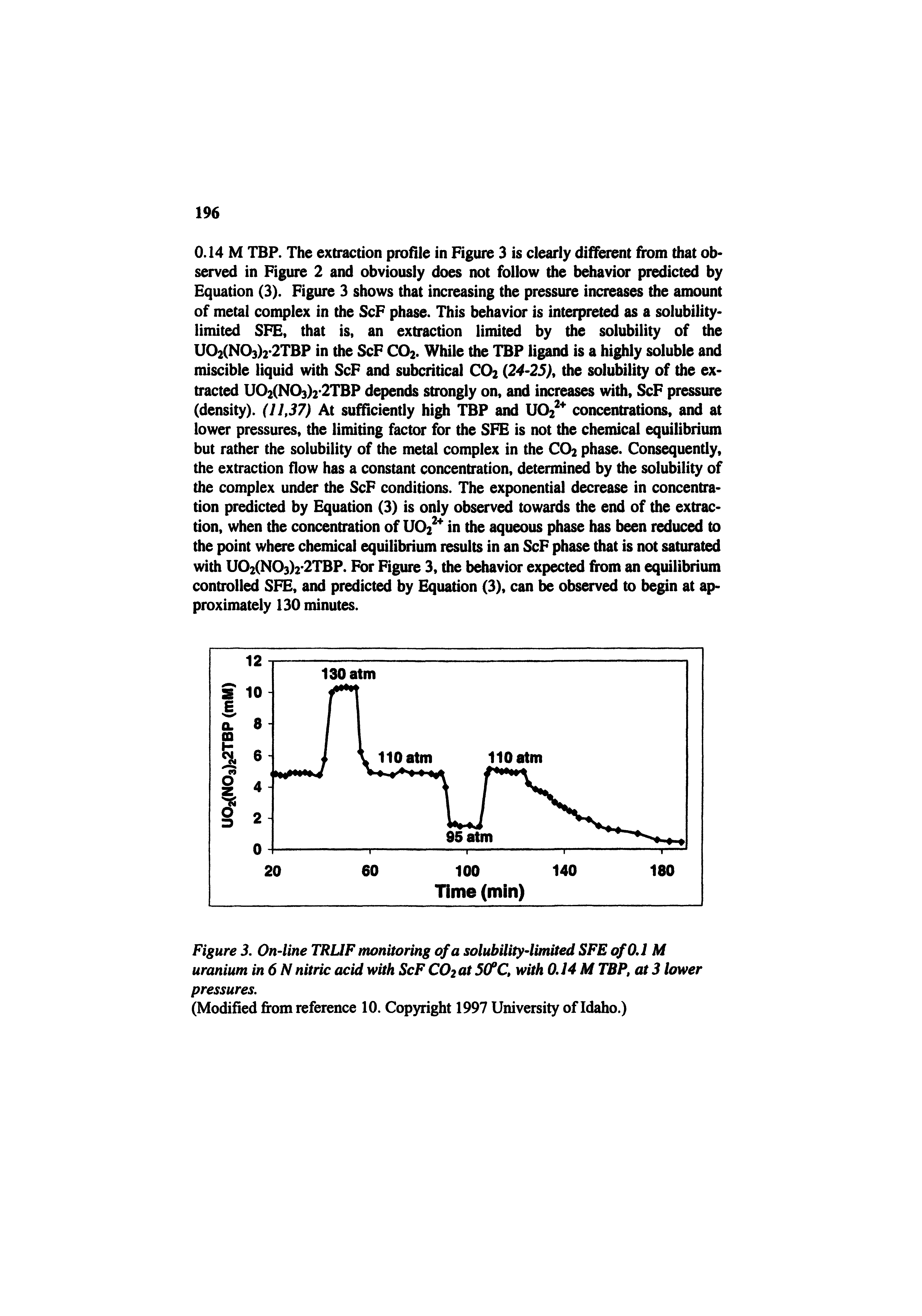 "Figure 3. On-line TRUF monitoring of a solubility-limited SFE of 0.1 M uranium in6N <a href=""/info/nitric_acid"">nitric acid</a> with ScF COzot 5(fC, with 0.14 M TBP, at 3 lower pressures."