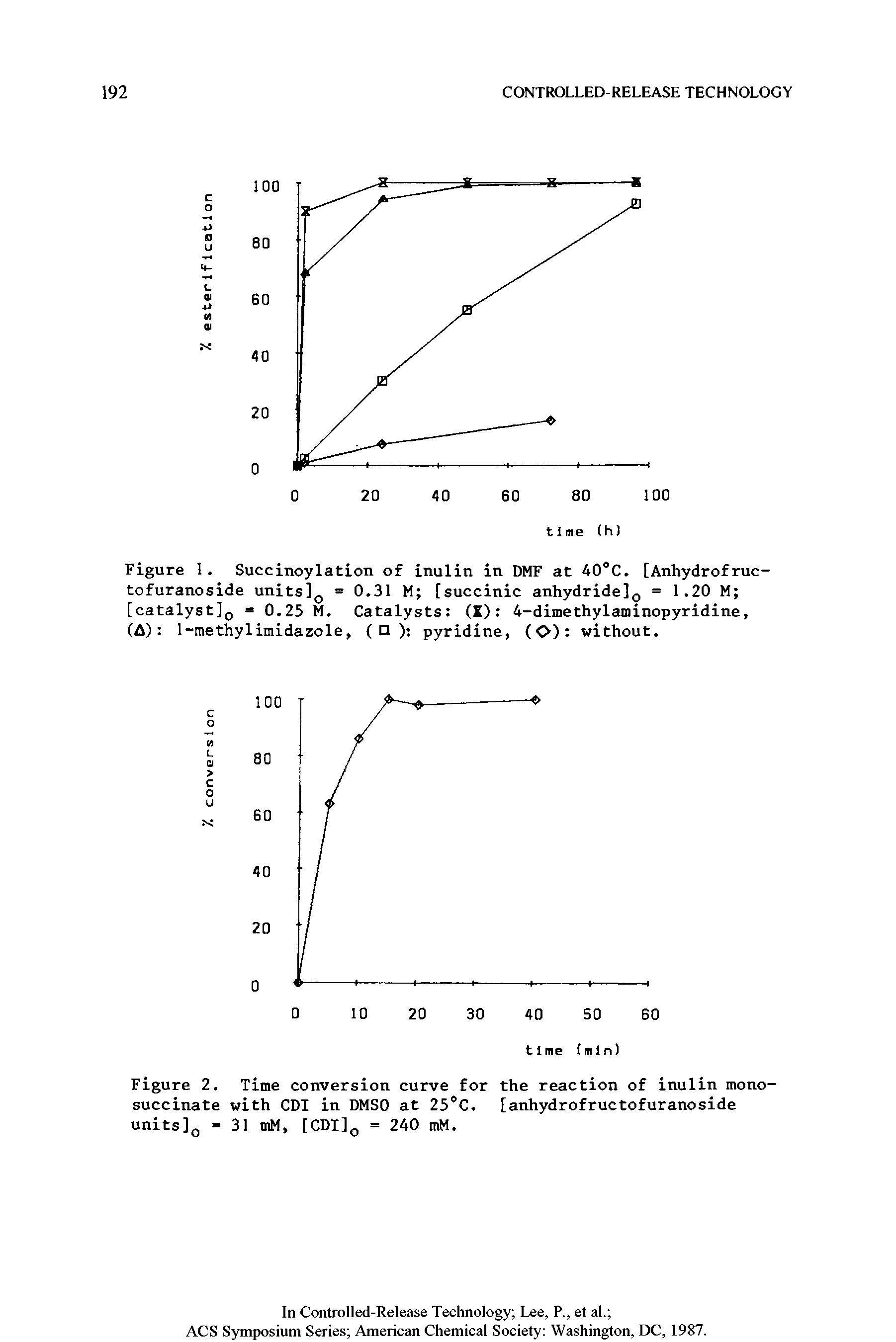 Figure 2. Time conversion curve for the reaction of inulin monosuccinate with CDI in DMSO at 25°C. [anhydrofructofuranoside units]0 = 31 mM, [CDI]Q = 240 mM.