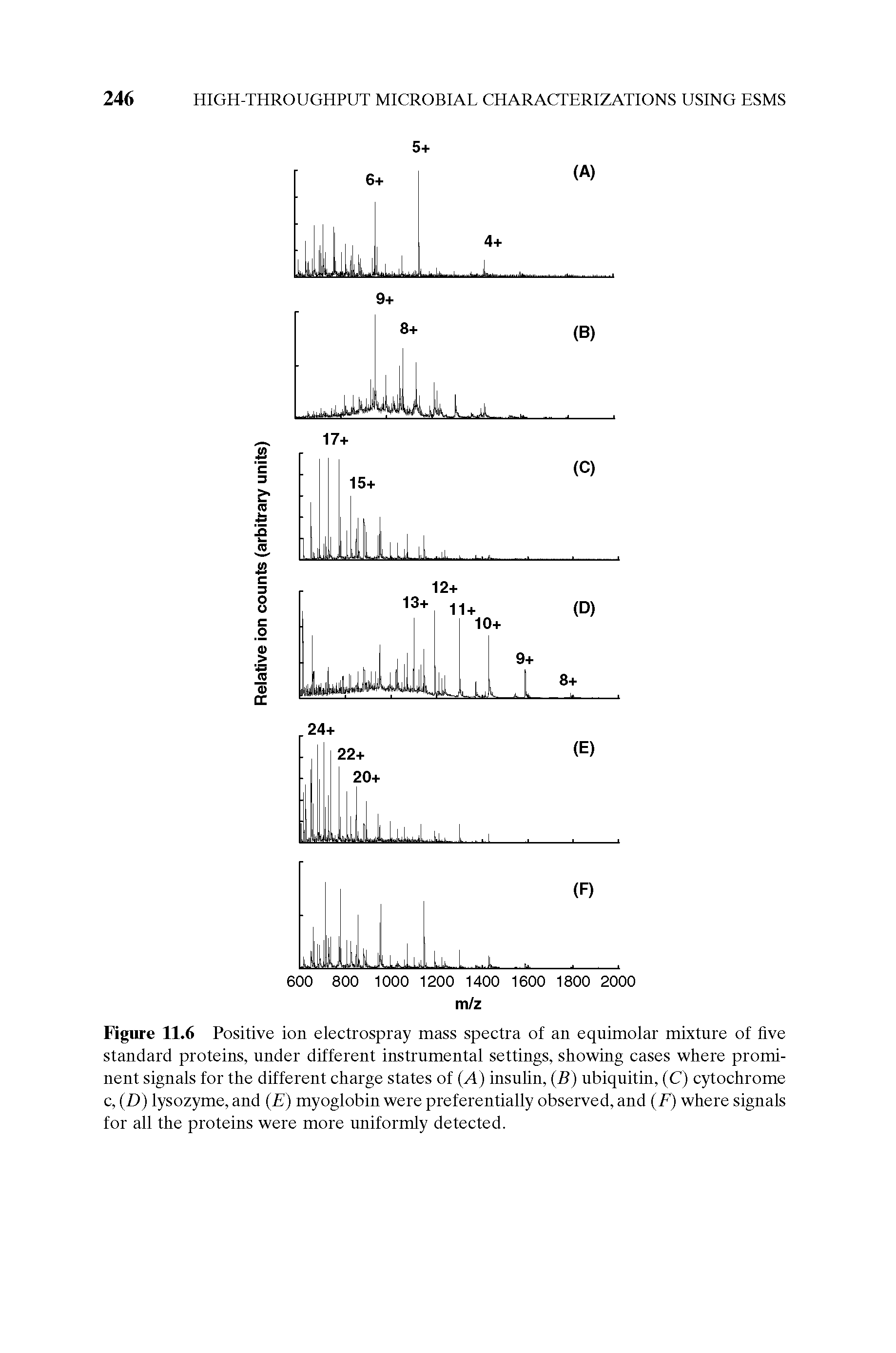 Figure 11.6 Positive ion electrospray mass spectra of an equimolar mixture of five standard proteins, under different instrumental settings, showing cases where prominent signals for the different charge states of (A) insulin, (B) ubiquitin, (C) cytochrome c, (D) lysozyme, and (E) myoglobin were preferentially observed, and (F) where signals for all the proteins were more uniformly detected.