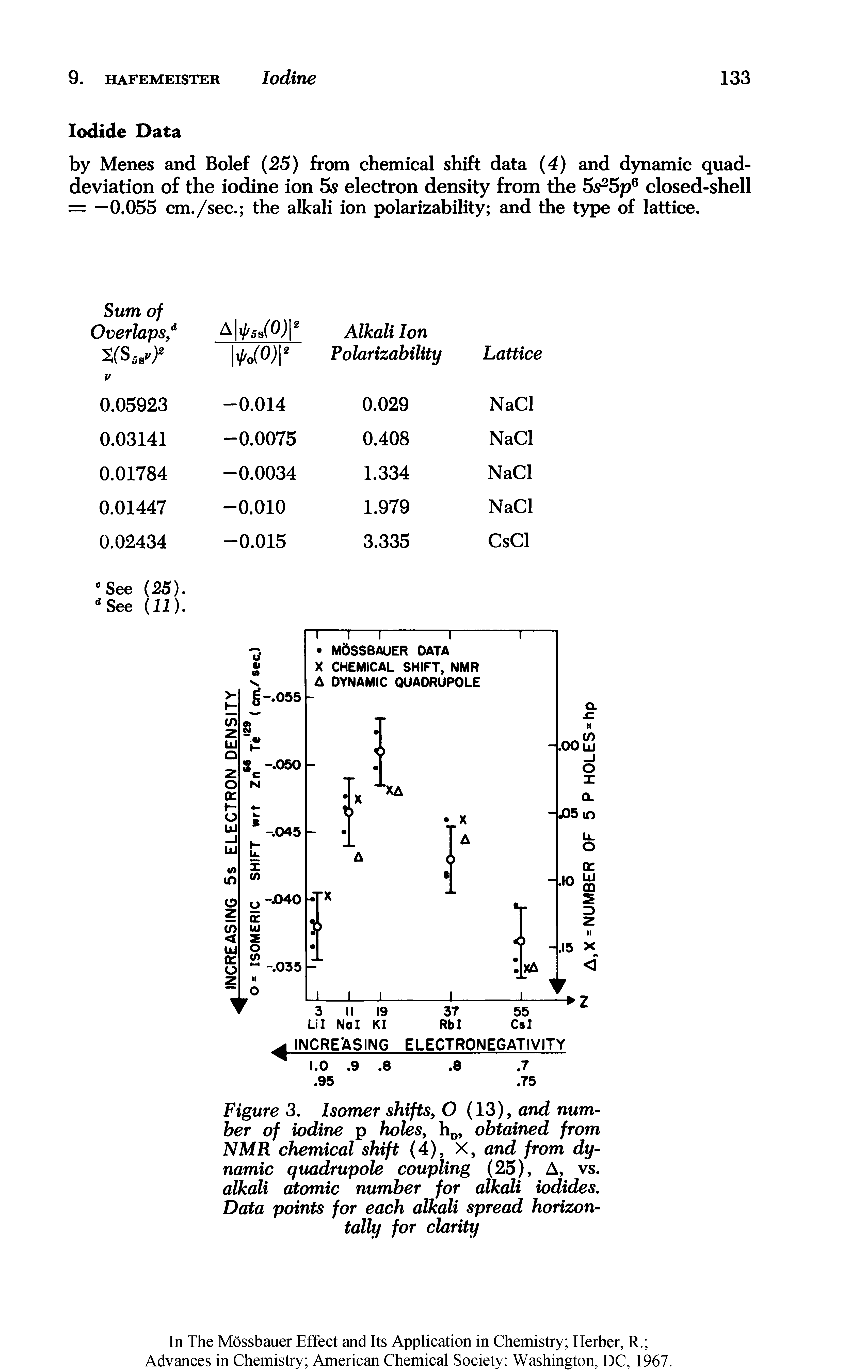 "Figure 3. <a href=""/info/isomer_shift"">Isomer shifts</a>, O (13), and number of iodine p holes, hp, obtained from NMR <a href=""/info/chemical_shift"">chemical shift</a> (4), X, and <a href=""/info/from_dynamics"">from dynamic</a> <a href=""/info/quadrupole_coupling"">quadrupole coupling</a> (25), A, vs. alkali atomic number for <a href=""/info/alkali_iodides"">alkali iodides</a>. <a href=""/info/gel_point_data"">Data points</a> for each alkali spread horizontally for clarity"