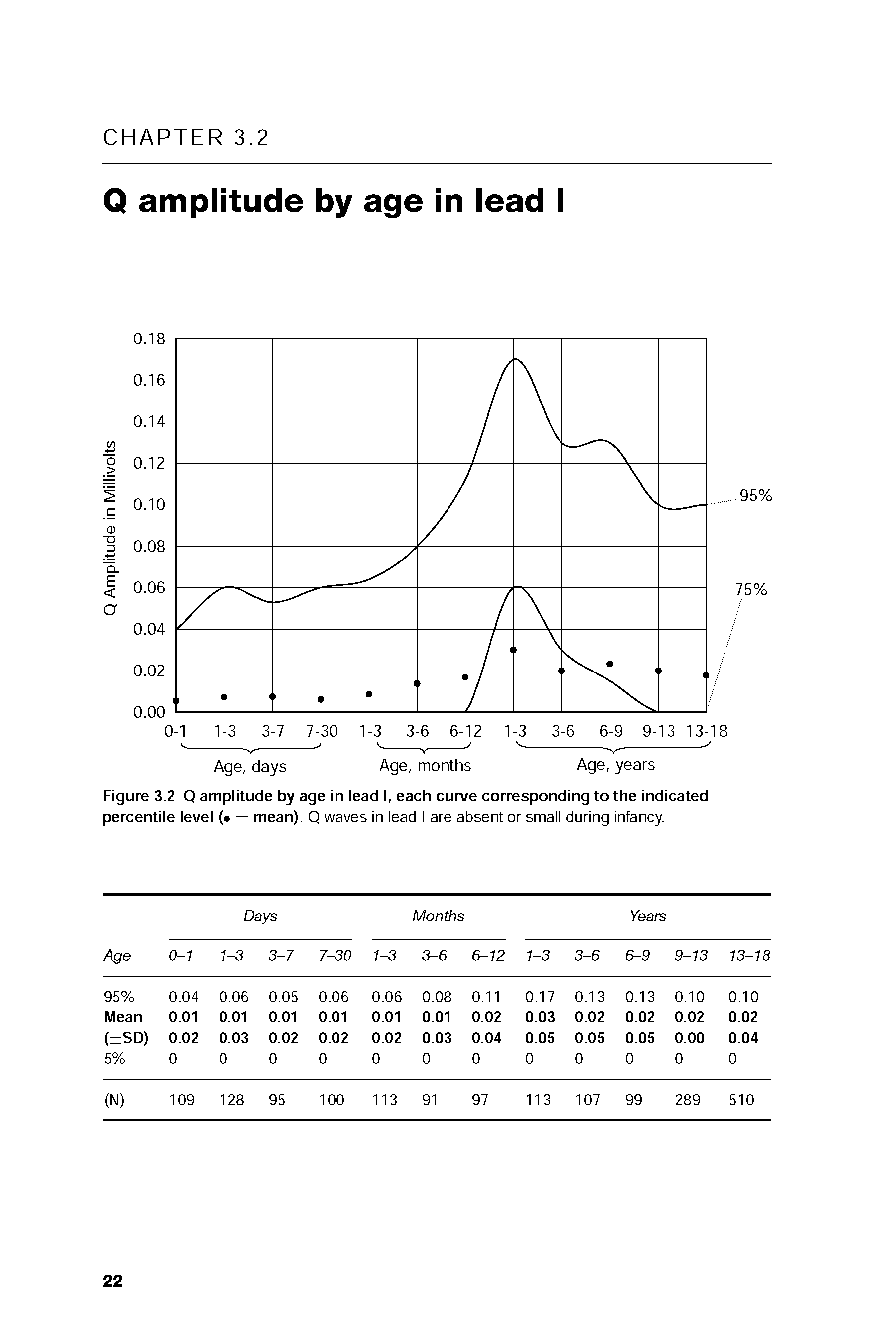 Figure 3.2 Q amplitude by age in lead I, each curve corresponding to the indicated percentile level ( = mean). Q waves in lead I are absent or small during Infancy.