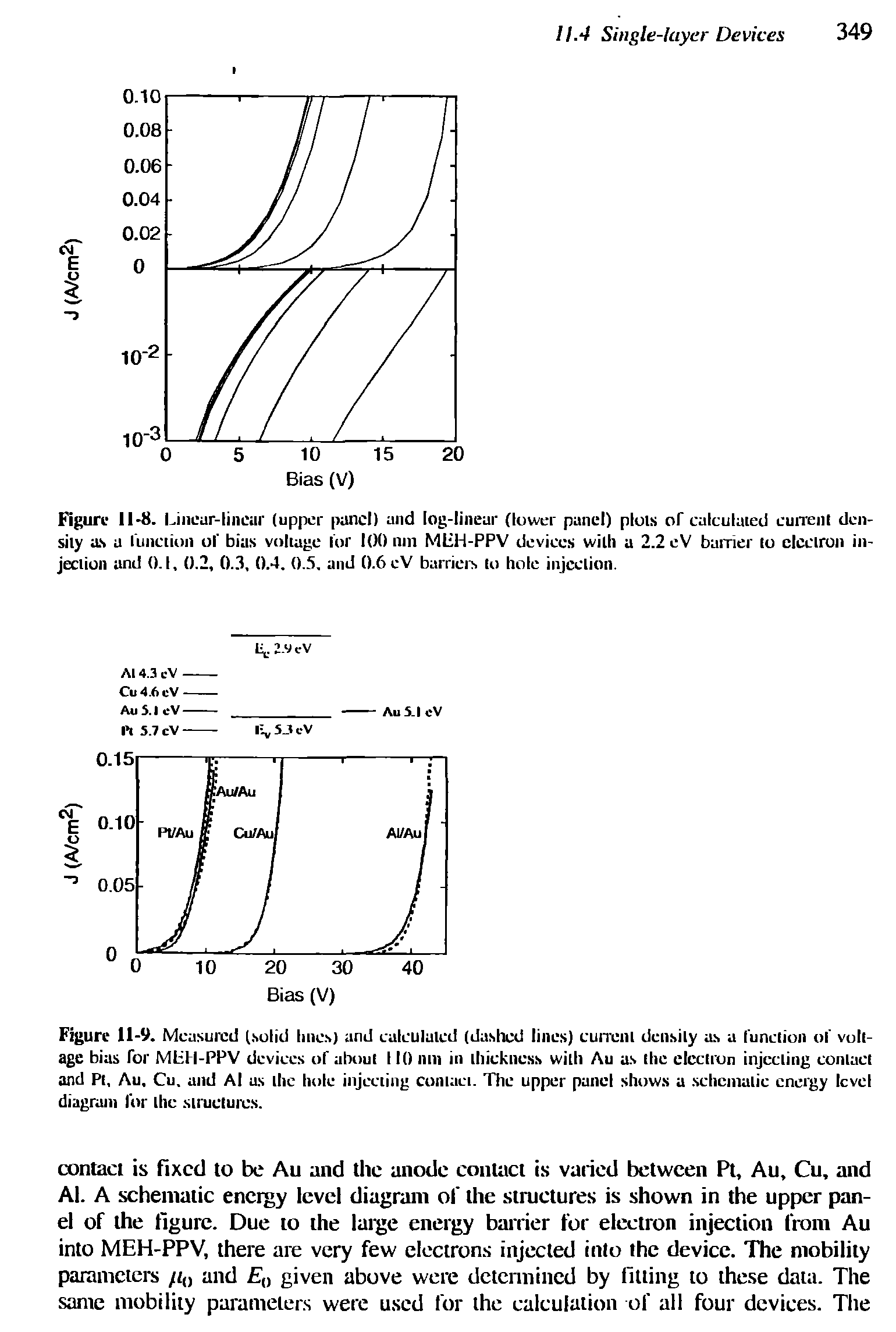 Figure 11-8. Linear-linear (upper panel) and log-linear (lower panel) plots of calculated current density as a (unction of bias voltage for 100 nm MliH-PPV devices with a 2.2 eV barrier to electron injection and 0.1, 0.2, 0.3, 0.4. 0.5. and 0.6 eV barriers to hole injection.