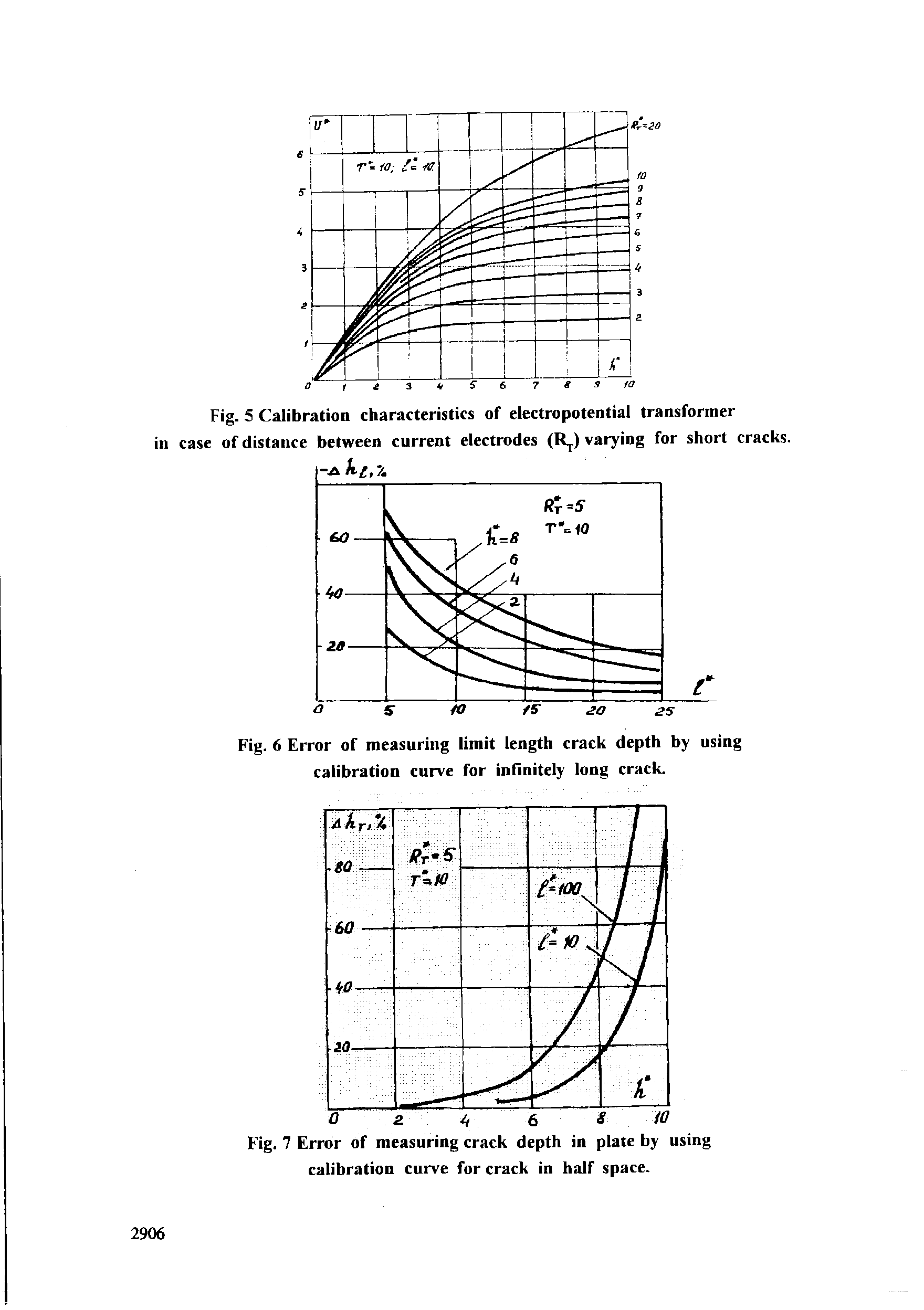 Fig. 7 Error of measuring crack depth in plate by using calibration curve for crack in half space.