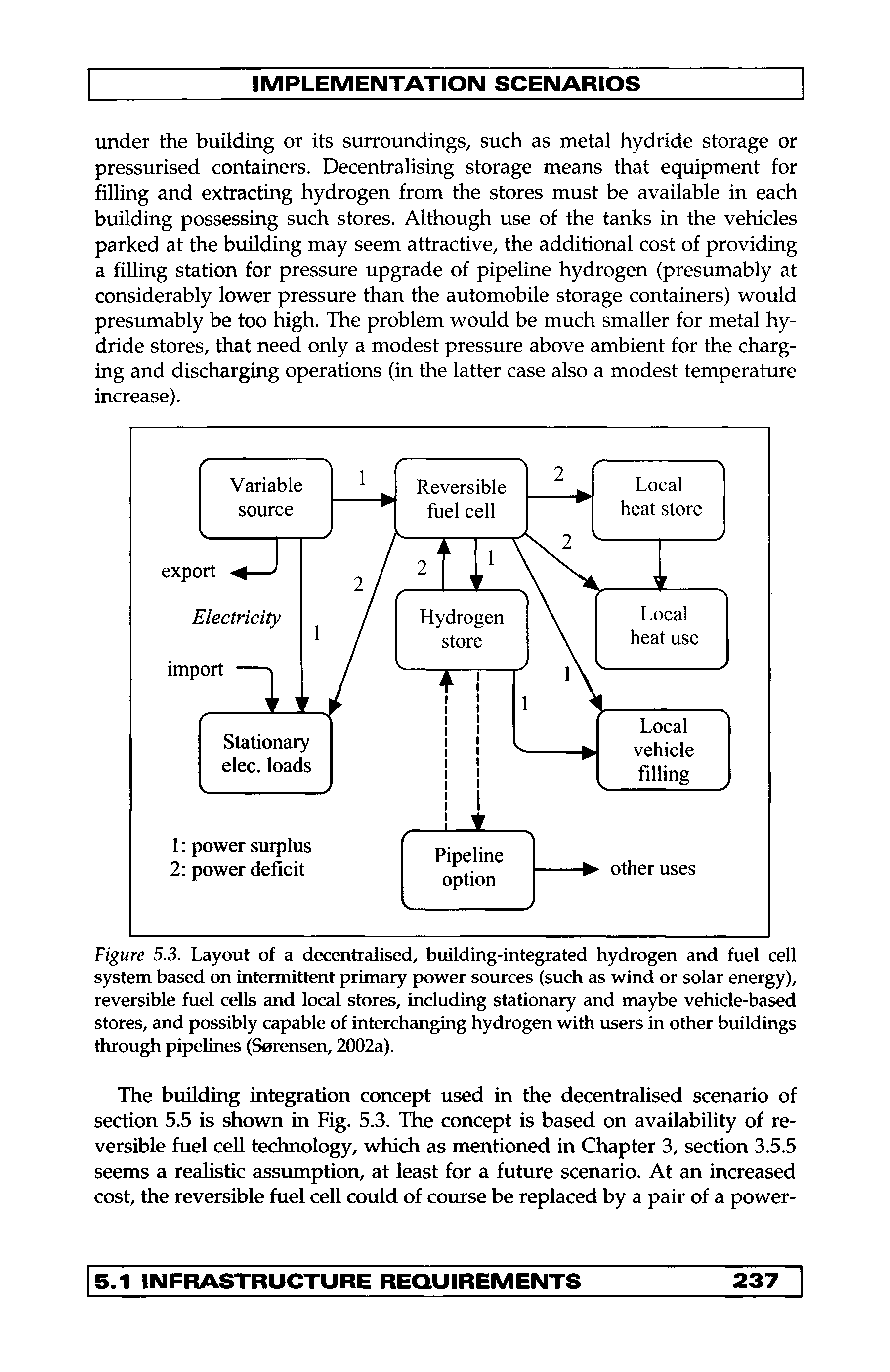 Figure 5.3. Layout of a decentralised, building-integrated hydrogen and fuel cell system based on intermittent primary power sources (such as wind or solar energy), reversible fuel cells and local stores, including stationary and maybe vehicle-based stores, and possibly capable of interchanging hydrogen with users in other buildings through pipelines (Sorensen, 2002a).