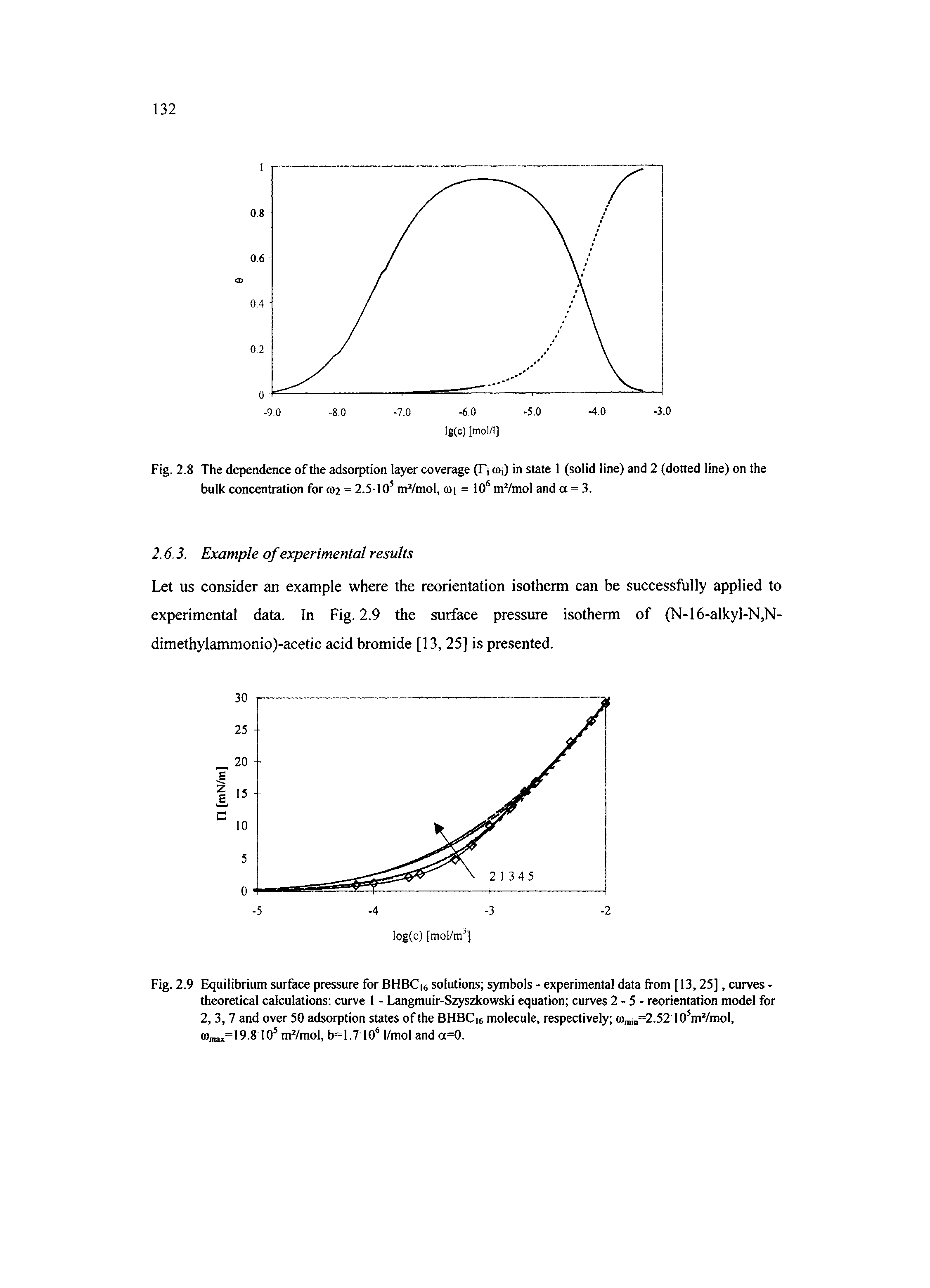 Fig. 2.9 Equilibrium surface pressure for BHBCi solutions symbols - experimental data from [13,25], curves -theoretical calculations curve 1 - Langmuir-Szyszkowski equation curves 2 - 5 - reorientation model for 2, 3, 7 and over 50 adsorption states of the BHBCie molecule, respectively (n j =2.52 lO mVmol,...