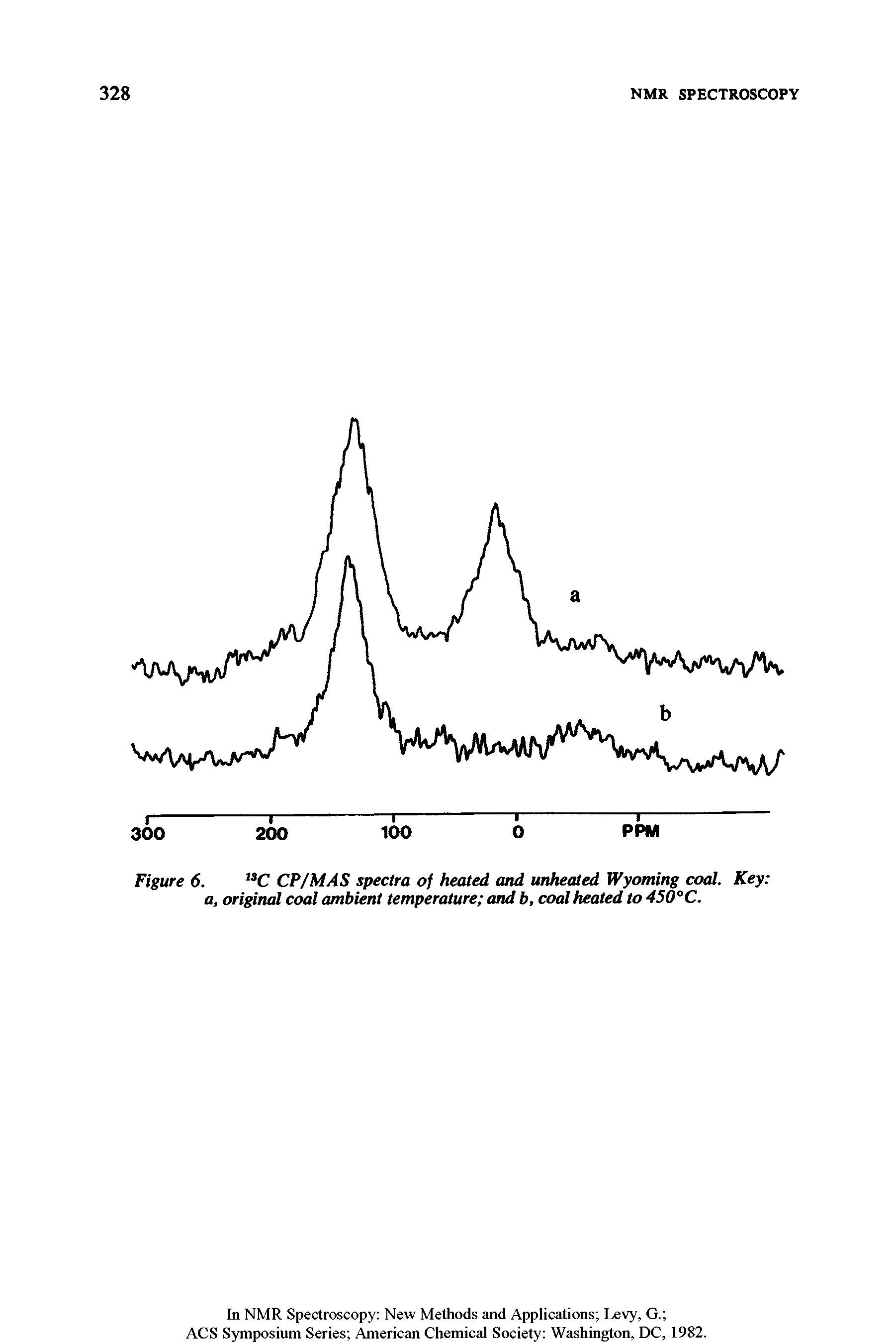 Figure 6. C CP/MAS spectra of heated and unhealed Wyoming coal. Key