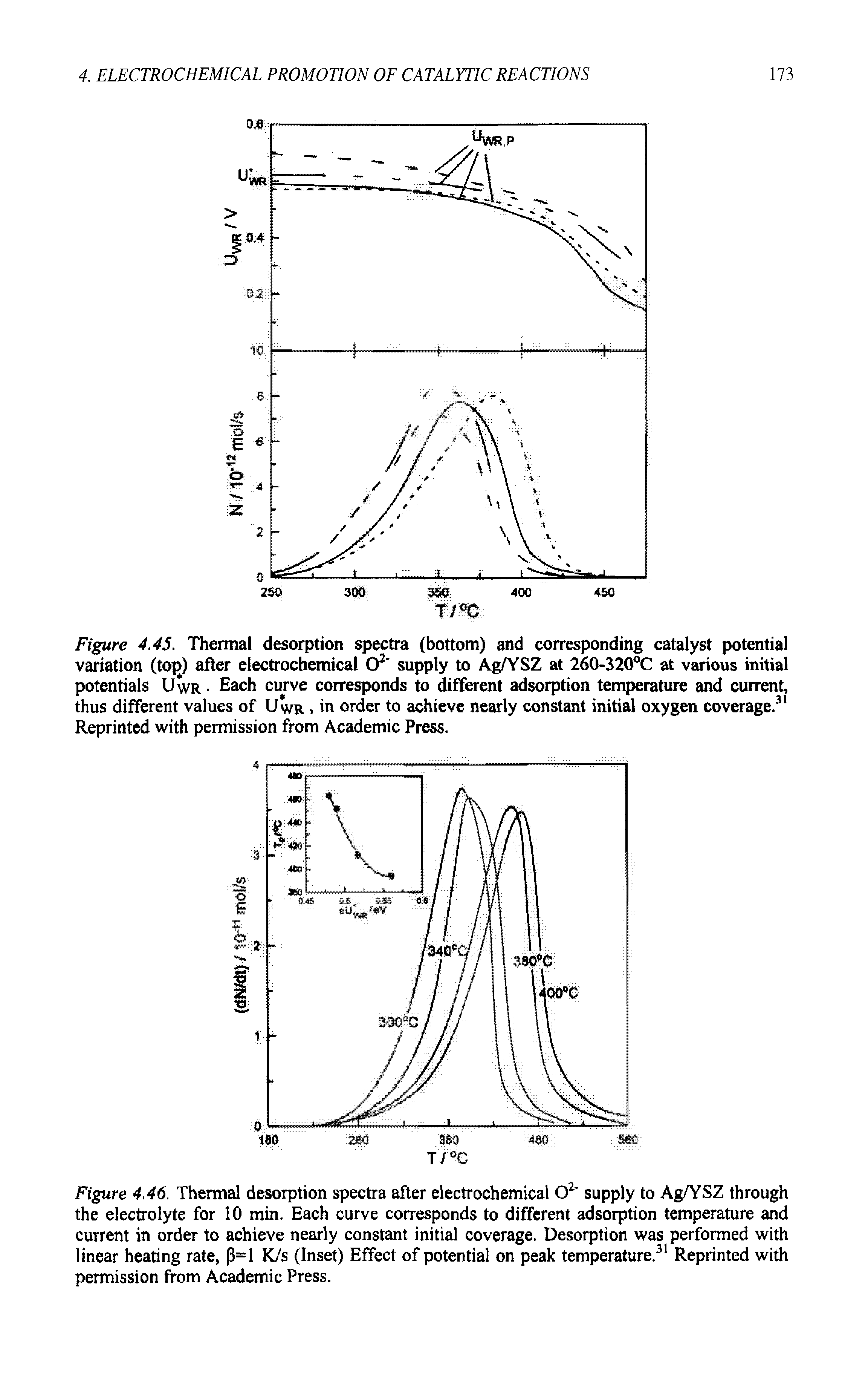 "Figure 4.45. <a href=""/info/desorption_spectra_co_thermal"">Thermal desorption spectra</a> (bottom) and corresponding catalyst potential variation (top) after electrochemical O2 supply to Ag/YSZ at 260-320°C at various initial potentials Uwr Each curve corresponds to different <a href=""/info/adsorption_temperature_and"">adsorption temperature</a> and current, thus different values of Uwr, in order to achieve nearly <a href=""/info/constant_of_initiation"">constant initial</a> <a href=""/info/oxygen_coverage"">oxygen coverage</a>.31 Reprinted with permission from Academic Press."