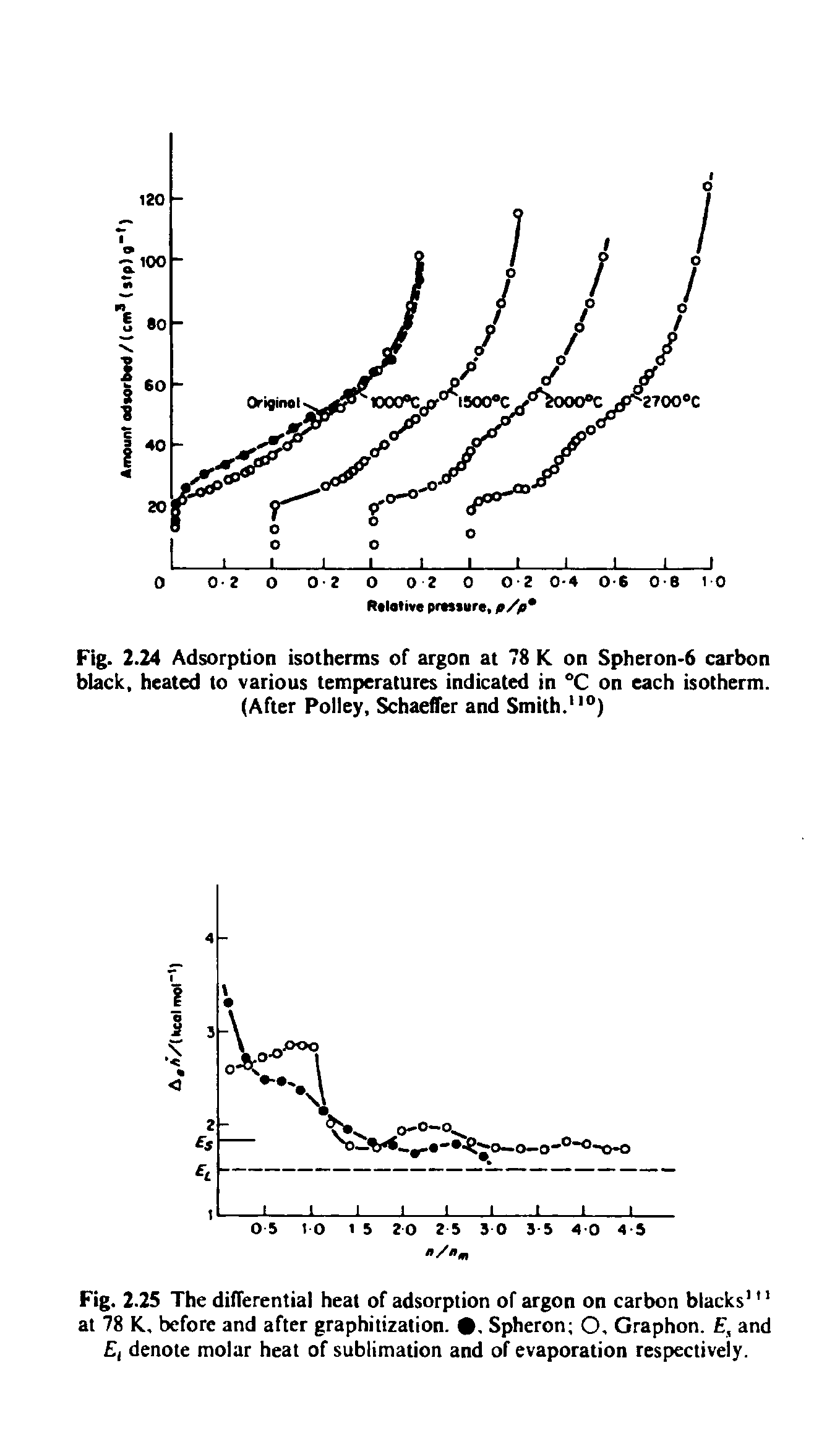 Fig. 2.24 Adsorption isotherms of argon at 78 K on Spheron-6 carbon black, heated to various temperatures indicated in °C on each isotherm. (After Polley, Schaeffer and Smith. )...