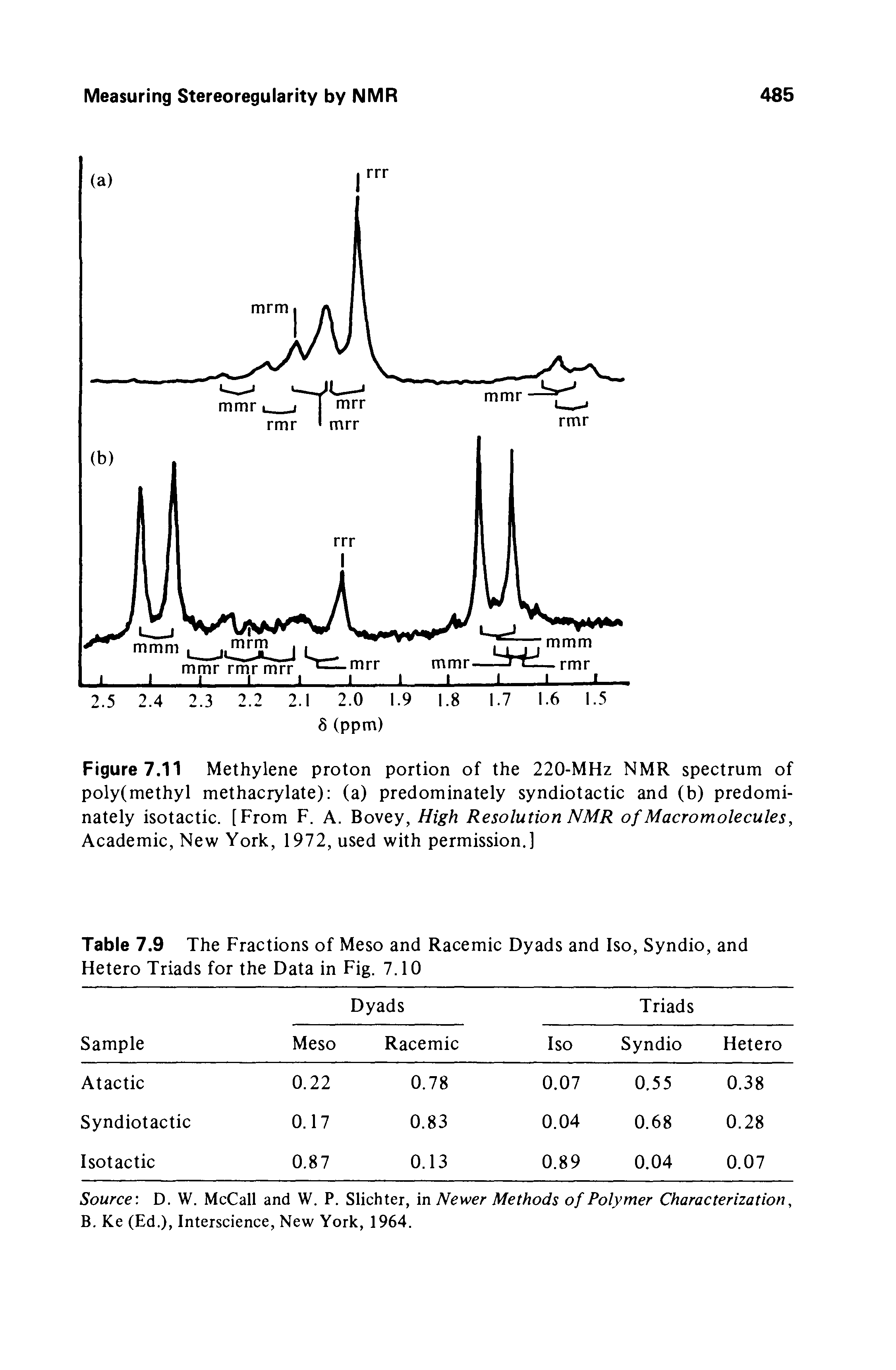 Figure 7.11 Methylene proton portion of the 220-MHz NMR spectrum of poly(methyl methacrylate) (a) predominately syndiotactic and (b) predominately isotactic. [From F. A. Bovey, High Resolution NMR of Macro molecules, Academic, New York, 1972, used with permission.]...