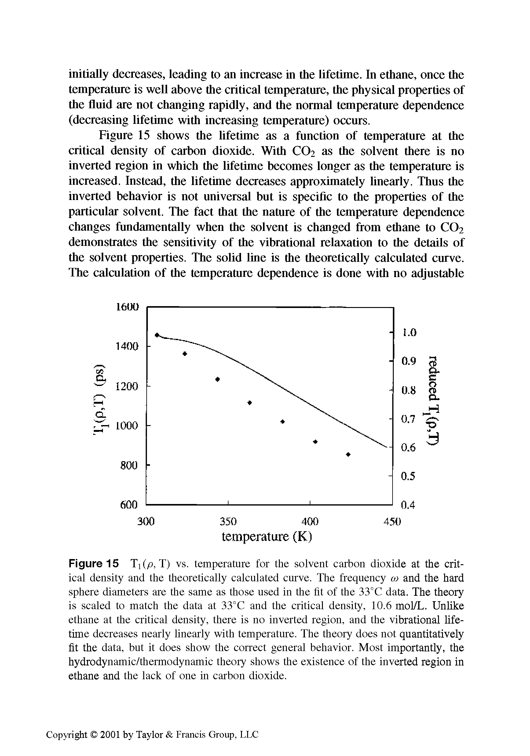"Figure 15 Tj (p, T) vs. temperature for the <a href=""/info/carbon_dioxide_as_sfc_solvent"">solvent carbon dioxide</a> at the <a href=""/info/critical_density"">critical density</a> and the <a href=""/info/theoretical_calculations"">theoretically calculated</a> curve. The frequency u> and the <a href=""/info/hard_sphere_diameter"">hard sphere diameters</a> are the same as those used in the fit of the 33°C data. The theory is scaled to match the data at 33°C and the <a href=""/info/critical_density"">critical density</a>, 10.6 mol/L. Unlike ethane at the <a href=""/info/critical_density"">critical density</a>, there is no <a href=""/info/inverted_region"">inverted region</a>, and the <a href=""/info/vibrational_lifetime"">vibrational lifetime</a> decreases nearly linearly with temperature. The theory does not quantitatively fit the data, but it does show the correct <a href=""/info/general_behavior"">general behavior</a>. Most importantly, the hydrodynamic/<a href=""/info/thermodynamic_theory"">thermodynamic theory</a> shows the existence of the <a href=""/info/inverted_region"">inverted region</a> in ethane and the lack of one in carbon dioxide."