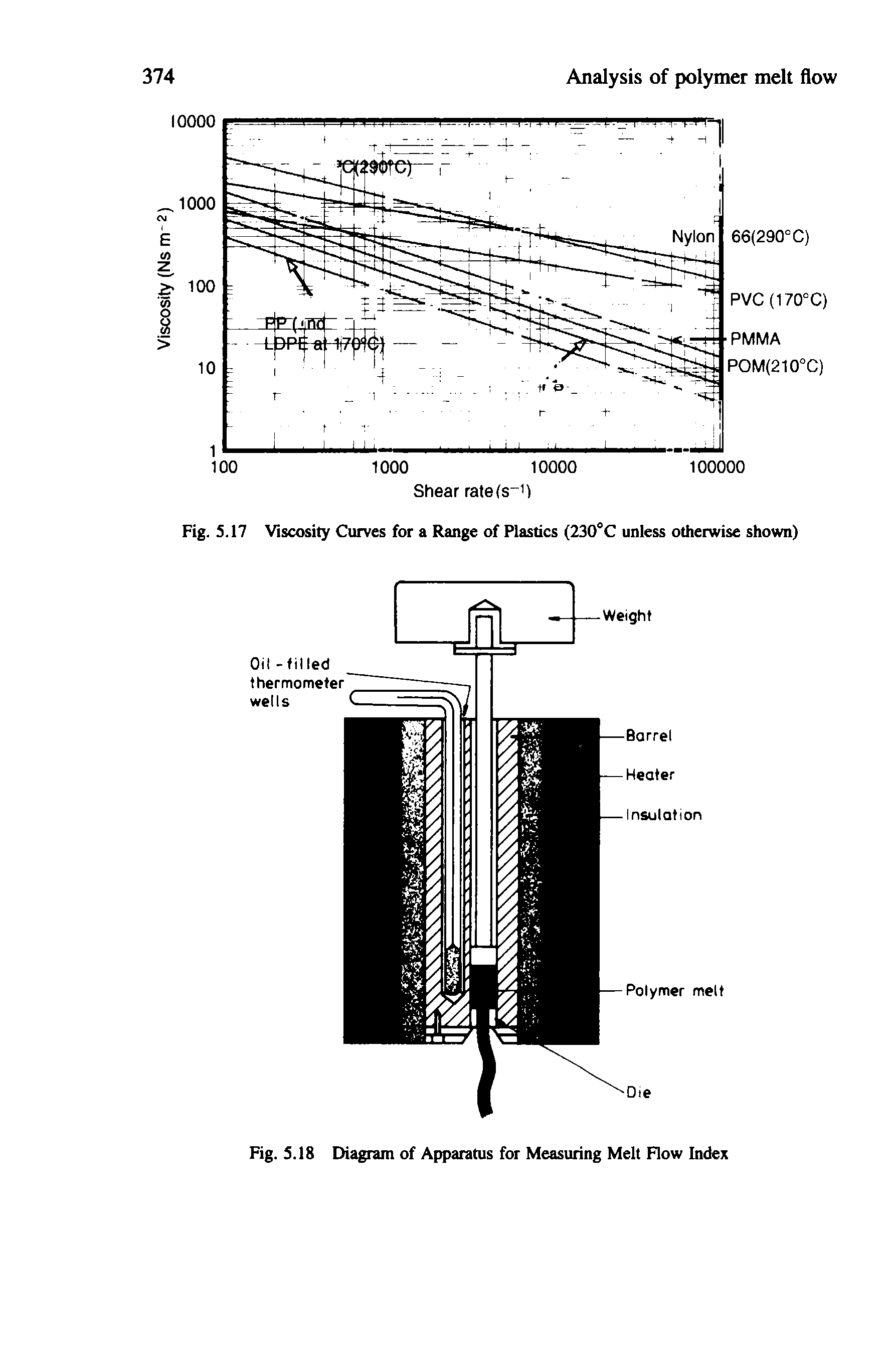 "Fig. 5.18 Diagram of Apparatus for <a href=""/info/melts_measurement"">Measuring Melt</a> Flow Index"