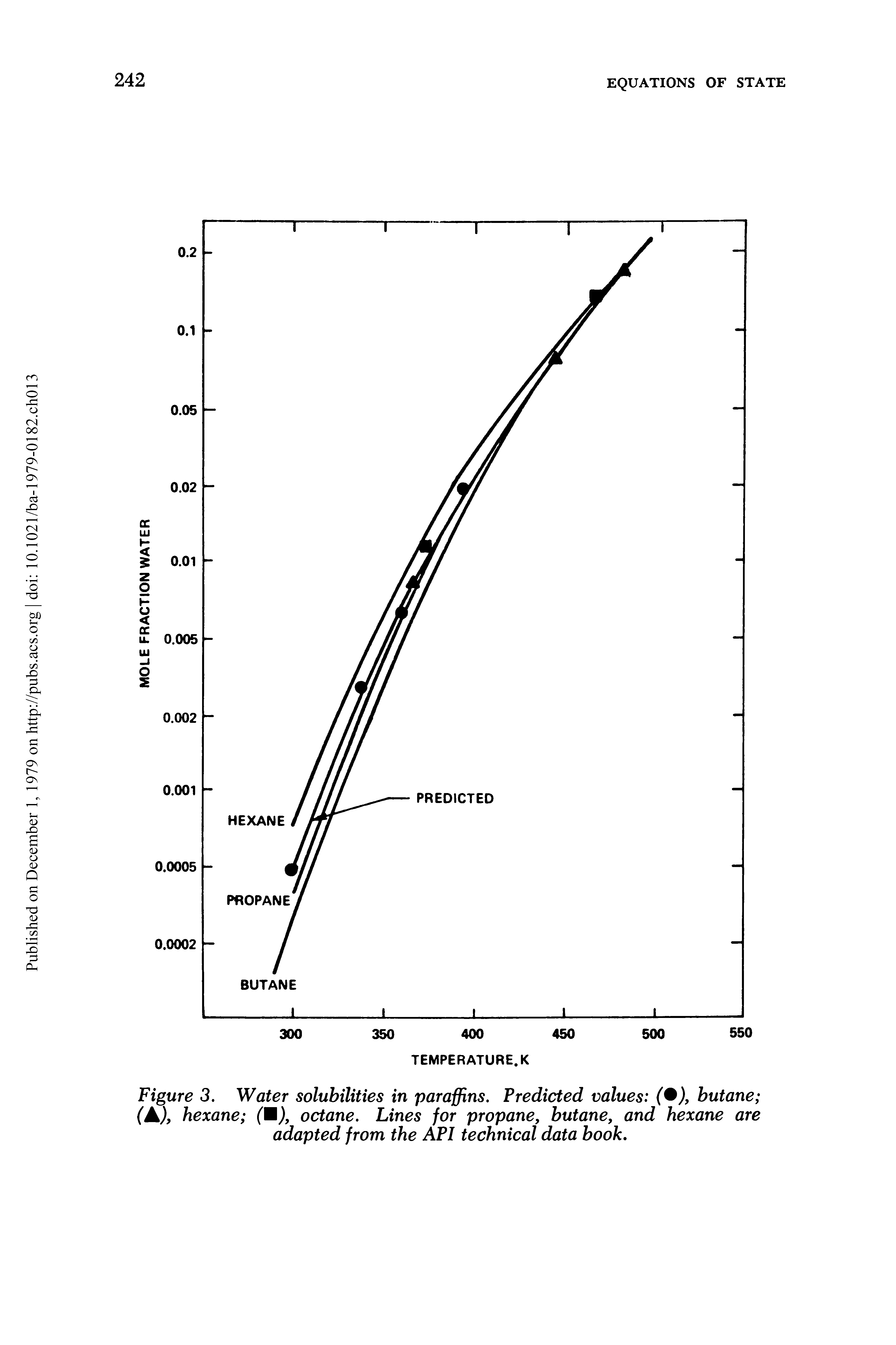 "Figure 3. <a href=""/info/solubility_in_water"">Water solubilities</a> in paraffins. <a href=""/info/predictive_value"">Predicted values</a> ( ), butane (A), hexane (M), octane. Lines for propane, butane, and hexane are adapted from the API <a href=""/info/technical_data"">technical data</a> book."
