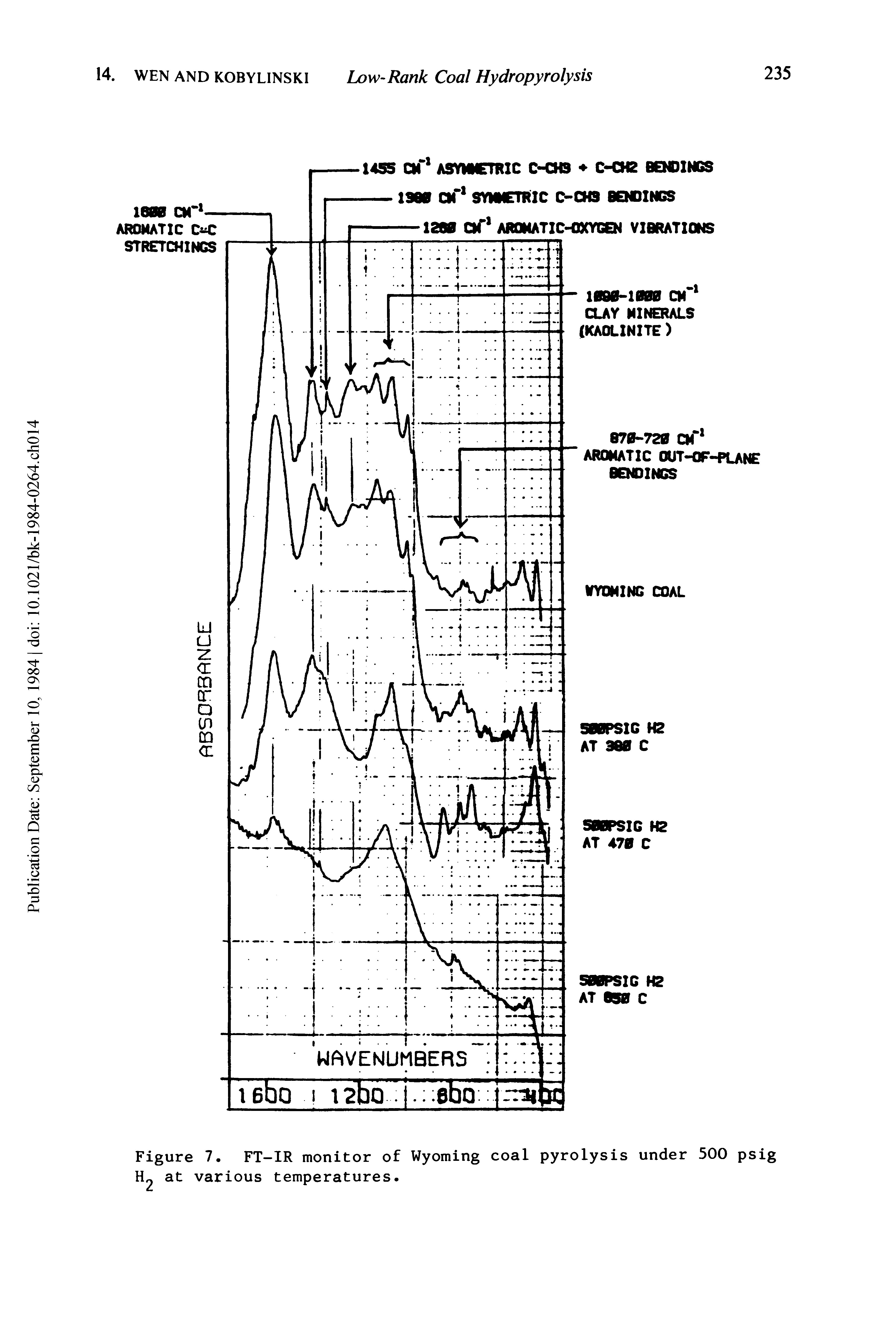 Figure 7. FT-IR monitor of Wyoming coal pyrolysis under 500 psig H2 at various temperatures.