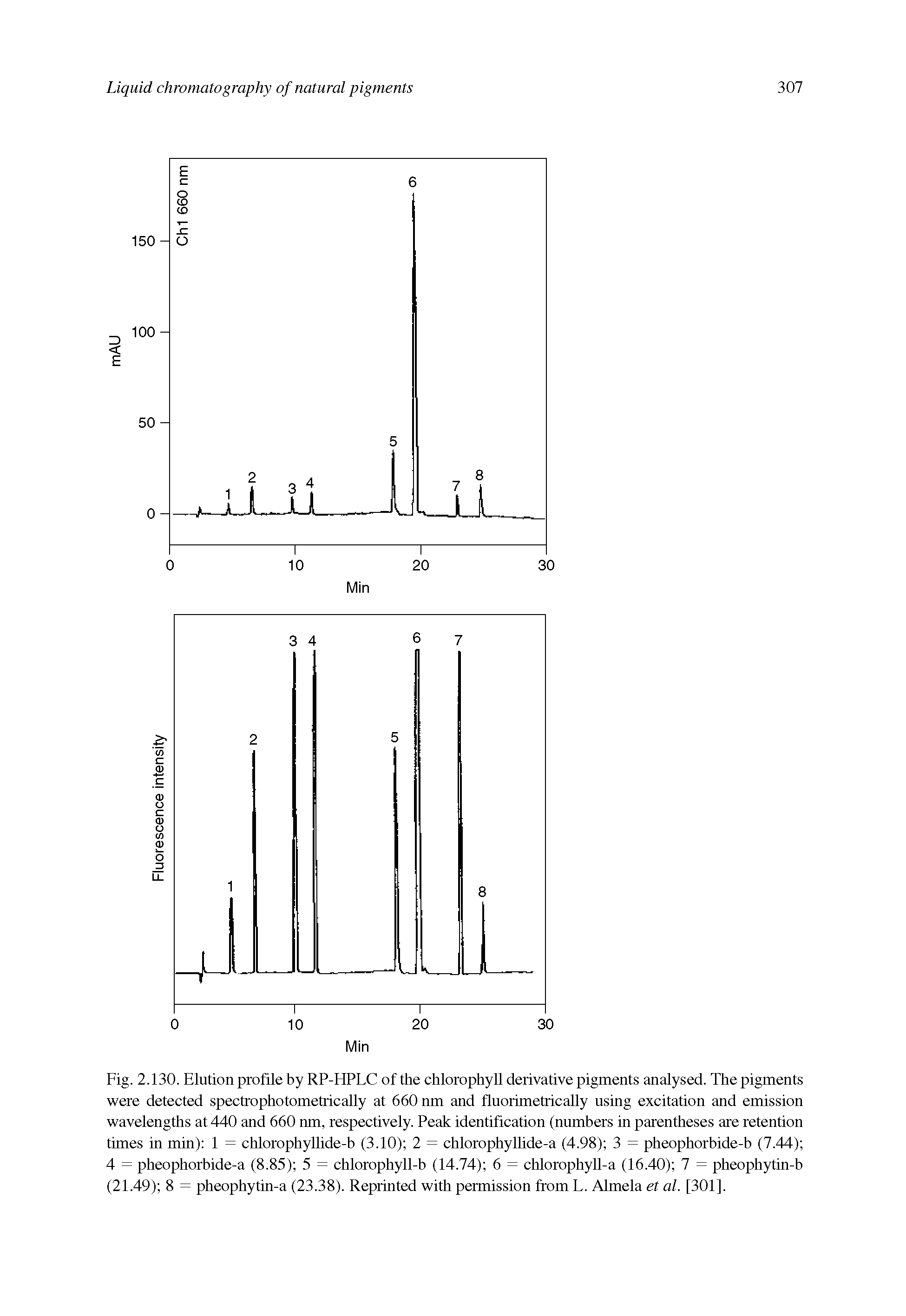 Fig. 2.130. Elution profile by RP-HPLC of the chlorophyll derivative pigments analysed. The pigments were detected spectrophotometrically at 660 nm and fhiorimetrically using excitation and emission wavelengths at 440 and 660 nm, respectively. Peak identification (numbers in parentheses are retention times in min) 1 = chlorophyllide-b (3.10) 2 = chlorophyllide-a (4.98) 3 = pheophorbide-b (7.44) 4 = pheophorbide-a (8.85) 5 = chlorophyll-b (14.74) 6 = chlorophyll-a (16.40) 7 = pheophytin-b (21.49) 8 = pheophytin-a (23.38). Reprinted with permission from L. Almela et al. [301].