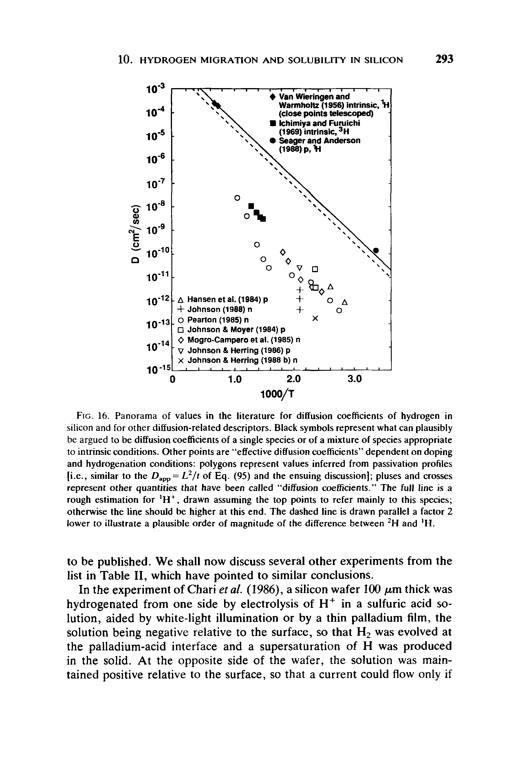 Fig. 16. Panorama of values in the literature for diffusion coefficients of hydrogen in silicon and for other diffusion-related descriptors. Black symbols represent what can plausibly be argued to be diffusion coefficients of a single species or of a mixture of species appropriate to intrinsic conditions. Other points are effective diffusion coefficients dependent on doping and hydrogenation conditions polygons represent values inferred from passivation profiles [i.e., similar to the Dapp = L2/t of Eq. (95) and the ensuing discussion] pluses and crosses represent other quantities that have been called diffusion coefficients. The full line is a rough estimation for H+, drawn assuming the top points to refer mainly to this species otherwise the line should be higher at this end. The dashed line is drawn parallel a factor 2 lower to illustrate a plausible order of magnitude of the difference between 2H and H.