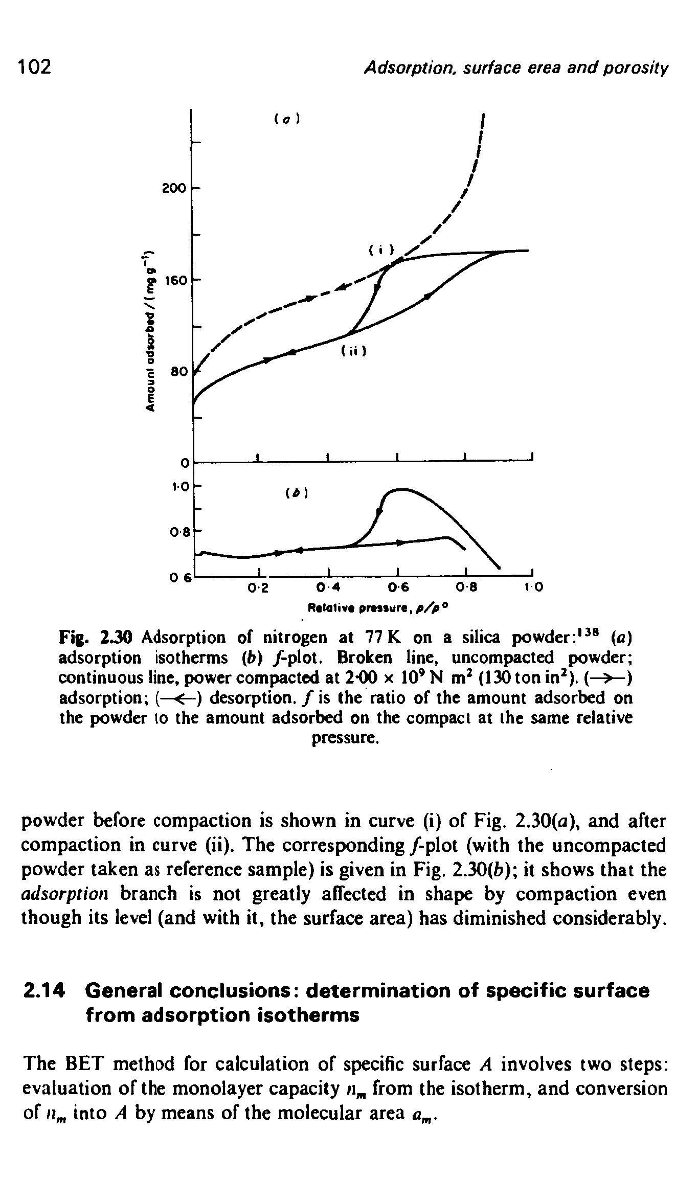 "Fig. 230 Adsorption of nitrogen at 77 K on a <a href=""/info/silica_powders"">silica powder</a> a) <a href=""/info/adsorption_isotherm"">adsorption isotherms</a> b) /-plot. Broken line, uncompacted powder <a href=""/info/continuous_on_line"">continuous line</a>, <a href=""/info/power_compaction"">power compacted</a> at 2-00 x 10 N m (130 ton in ). (—>—) adsorption (—<-) desorption. / is the ratio of the <a href=""/info/adsorbed_amounts"">amount adsorbed</a> on the powder to the <a href=""/info/adsorbed_amounts"">amount adsorbed</a> on the compact at the same relative"