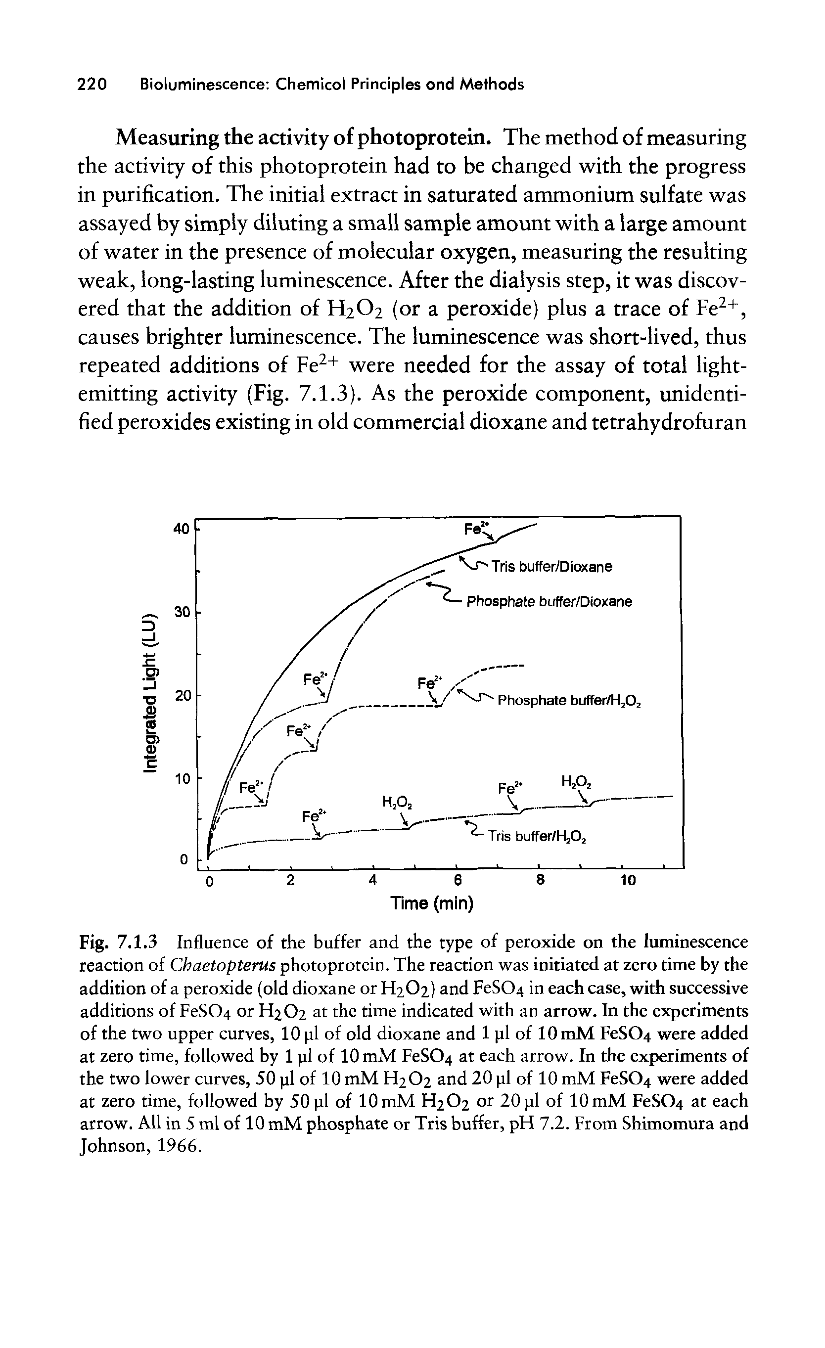 "Fig. 7.1.3 Influence of the buffer and the type of peroxide on the <a href=""/info/luminescent_reaction"">luminescence reaction</a> of Chaetopterus photoprotein. The reaction was initiated at zero time by the addition of a peroxide (old dioxane or H2O2) and FeSC>4 in each case, with successive additions of FeSC>4 or H2O2 at the time <a href=""/info/with_ph_indicators"">indicated with</a> an arrow. In the experiments of the two upper curves, 10 pi of old dioxane and 1 pi of lOmM FeSC>4 were added at zero time, followed by 1 pi of 10 mM FeSC>4 at each arrow. In the experiments of the two lower curves, 50 pi of 10 mM H2O2 and 20 pi of 10 mM FeSC>4 were added at zero time, followed by 50 pi of 10 mM H2O2 or 20 pi of 10 mM FeSC>4 at each arrow. All in 5 ml of 10 mM phosphate or <a href=""/info/bis_tris_buffer"">Tris buffer</a>, pH 7.2. From Shimomura and Johnson, 1966."