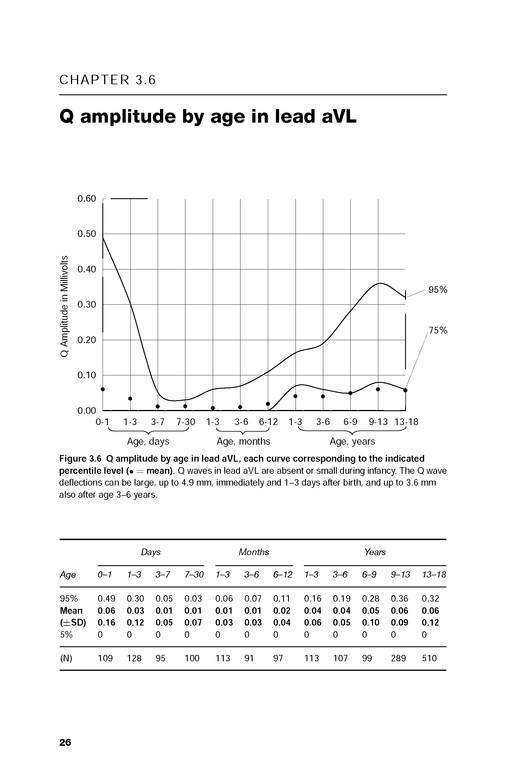 Figure 3.6 Q amplitude by age in lead aVL, each curve corresponding to the indicated percentile level ( = mean). Q waves in lead aVL are absent or small during Infancy. The Q wave deflections can be large, up to 4.9 mm. Immediately and 1-3 days after birth, and up to 3.6 mm also after age 3-6 years.