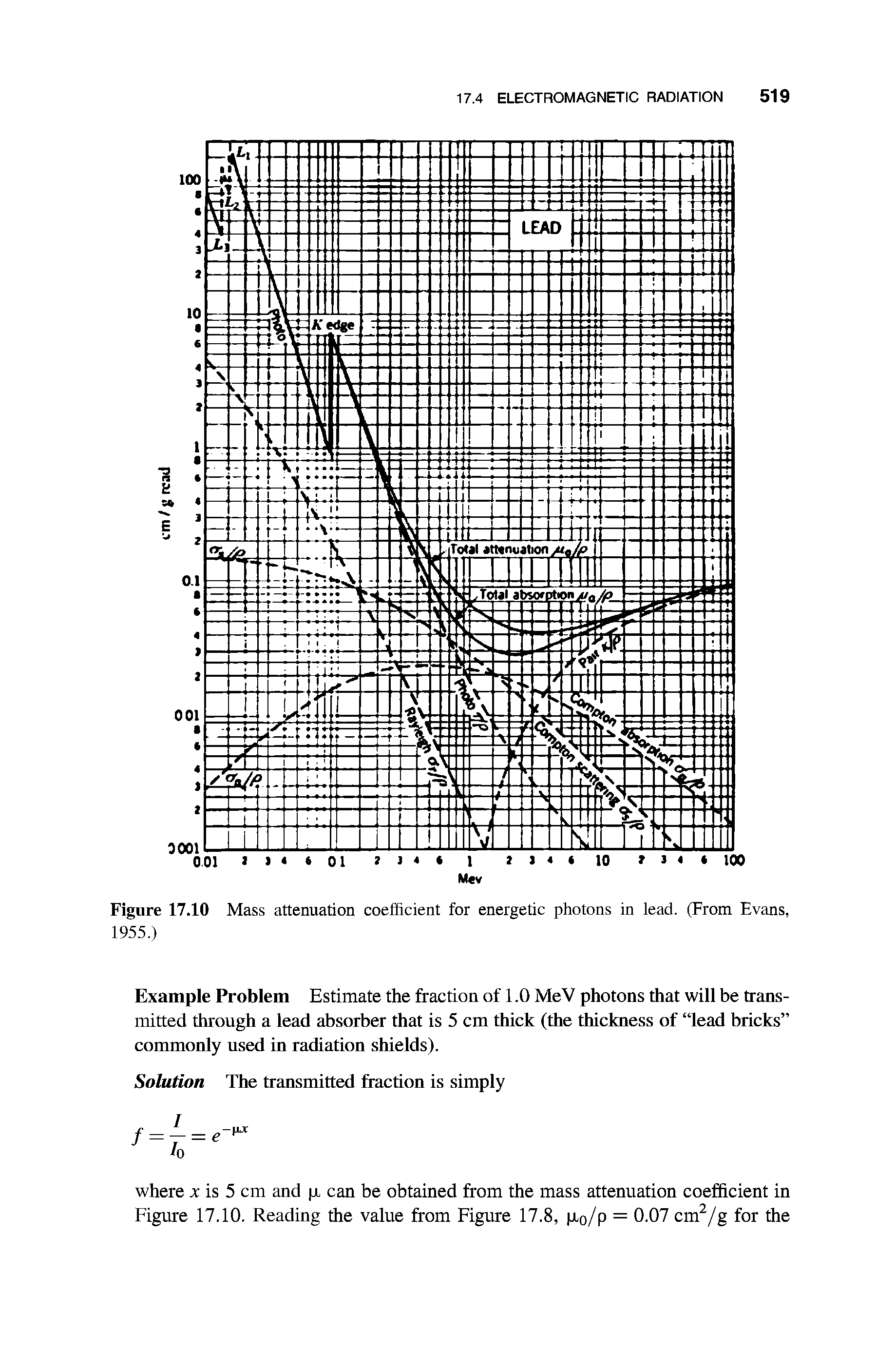 "Figure 17.10 Mass attenuation coefficient for <a href=""/info/energetic_photons"">energetic photons</a> in lead. (From Evans, 1955.)"