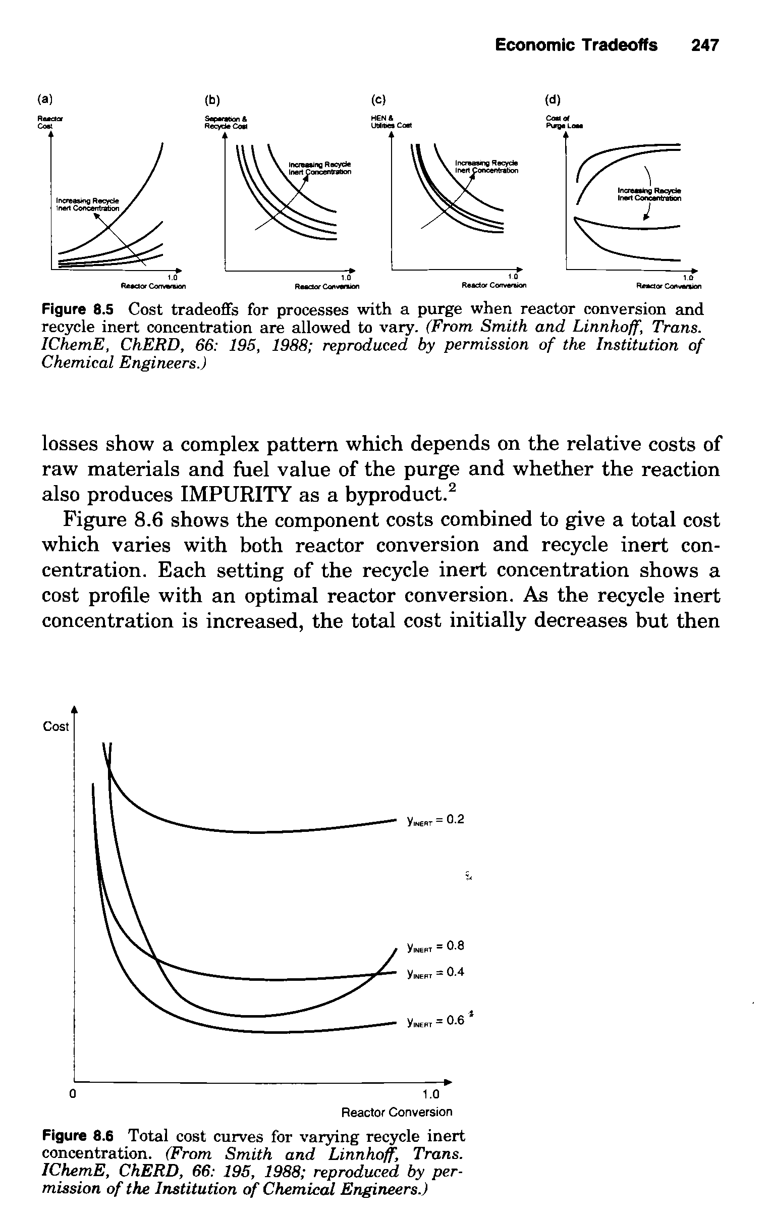 Figure 8.5 Cost tradeoffs for processes with a purge when reactor conversion and recycle inert concentration are allowed to vary. (From Smith and Linnhoff, Trans. IChemE, ChERD, 66 195, 1988 reproduced by permission of the Institution of Chemical Engineers.)