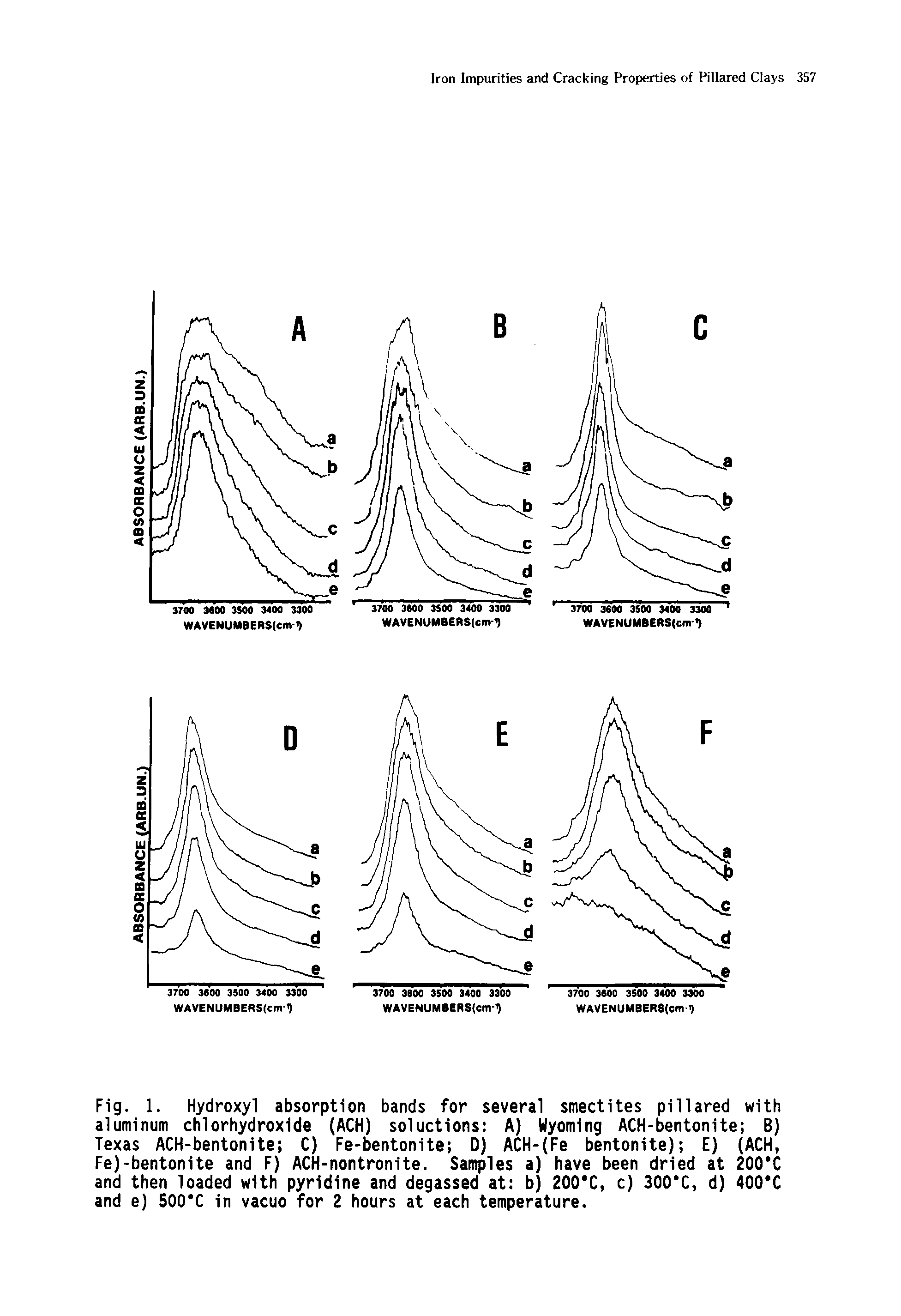 Fig. 1. Hydroxyl absorption bands for several smectites pillared with aluminum chlorhydroxide (ACH) soluctions A) Wyoming ACH-bentonite B) Texas ACH-bentonite C) Fe-bentonite D) ACH- Fe bentonite) E) (ACH, Fe)-bentonite and F) ACH-nontronite. Samples a) have been dried at 200 C and then loaded with pyridine and degassed at b) 200 C, c) 300 C, d) 400 C and e) 500 C in vacuo for 2 hours at each temperature.