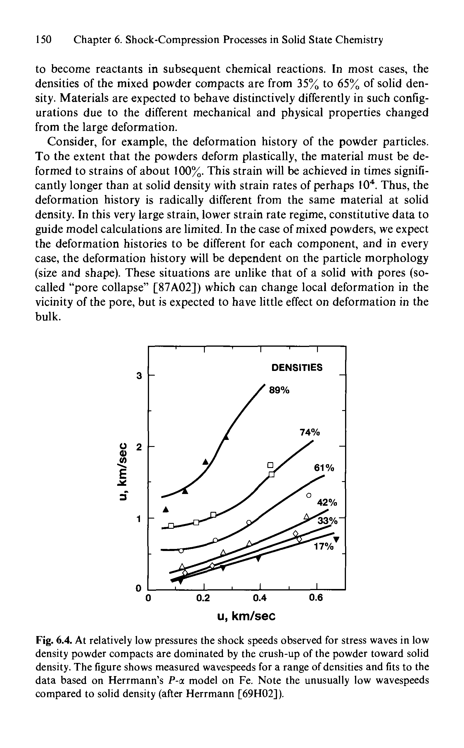 Fig. 6.4. At relatively low pressures the shock speeds observed for stress waves in low density powder compacts are dominated by the crush-up of the powder toward solid density. The figure shows measured wavespeeds for a range of densities and fits to the data based on Herrmann s P-a model on Fe. Note the unusually low wavespeeds compared to solid density (after Herrmann [69H02]).