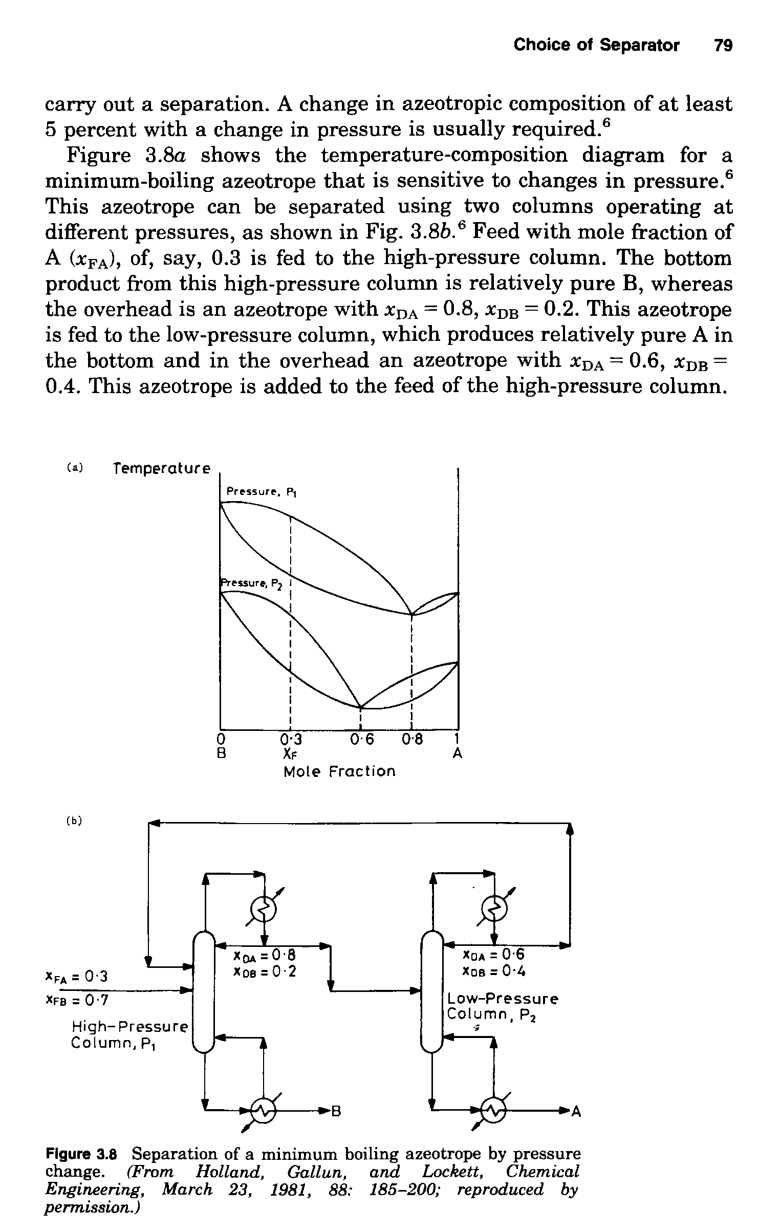 Figure 3.8a shows the temperature-composition diagram for a minimum-boiling azeotrope that is sensitive to changes in pressure. This azeotrope can be separated using two columns operating at different pressures, as shown in Fig. 3.86. Feed with mole fraction of A Ufa)) of, say, 0.3 is fed to the high-pressure column. The bottom product from this high-pressure column is relatively pure B, whereas the overhead is an azeotrope with jcda = 0-8, jcdb = 0.2. This azeotrope is fed to the low-pressure column, which produces relatively pure A in the bottom and in the overhead an azeotrope with jcda = 0.6, jcdb = 0.4. This azeotrope is added to the feed of the high-pressure column.