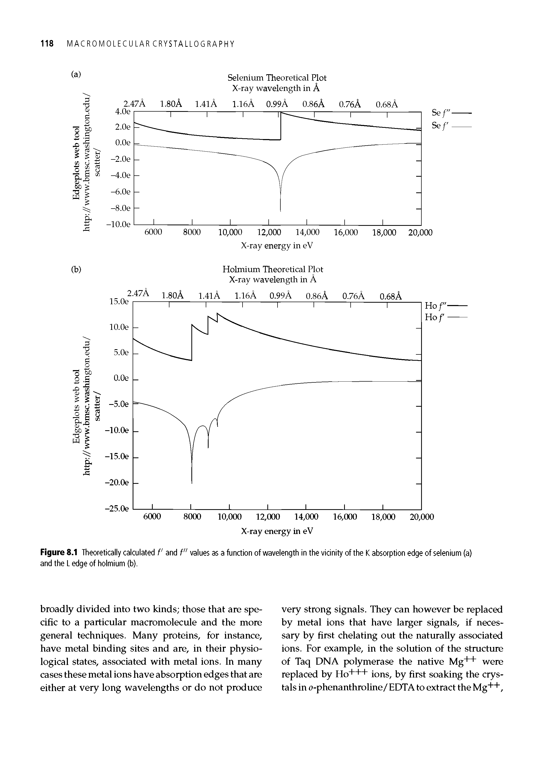"Figure 8.1 Theoretically calculated f and f"" values as a function of wavelength in the vicinity of the K absorption edge of selenium (a) and the L edge of holmium (b)."