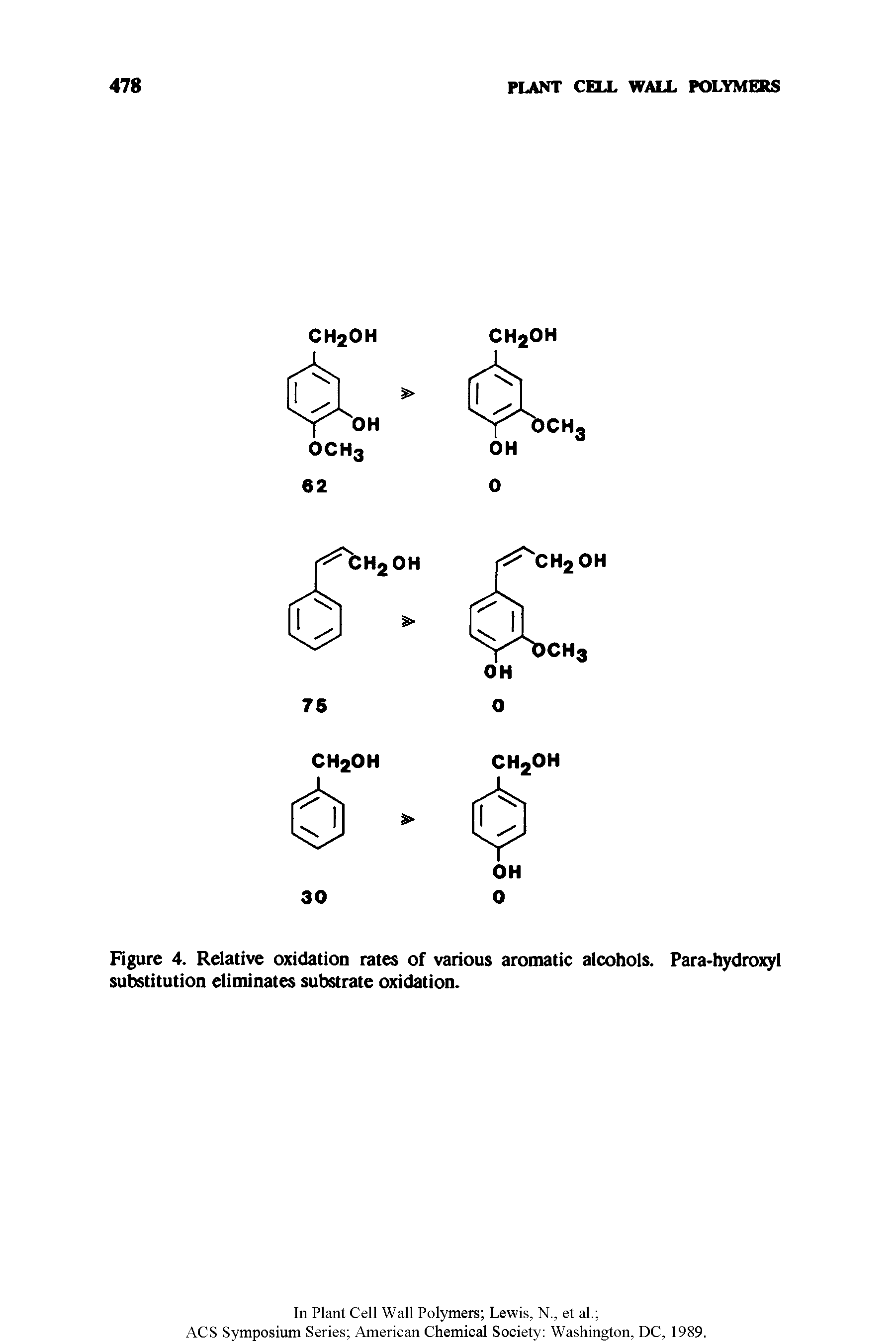 Figure 4. Relative oxidation rates of various aromatic alcohols. Para-hydroxyl substitution eliminates substrate oxidation.