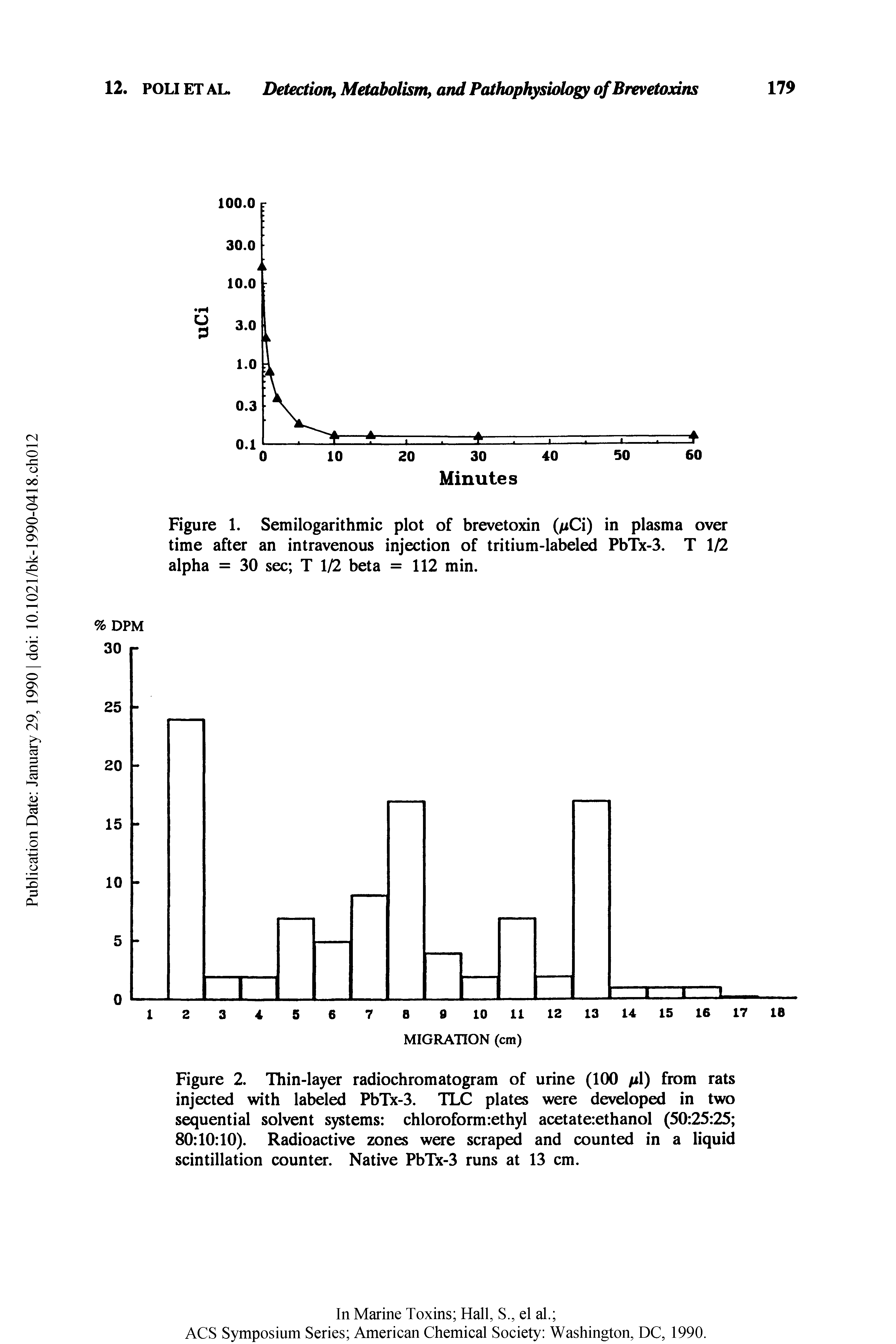 Figure 1. Semilogarithmic plot of brevetoxin ( iCi) in plasma over time after an intravenous injection of tritium-labeled PbTx-3. T 1/2 alpha = 30 sec T 1/2 beta = 112 min.