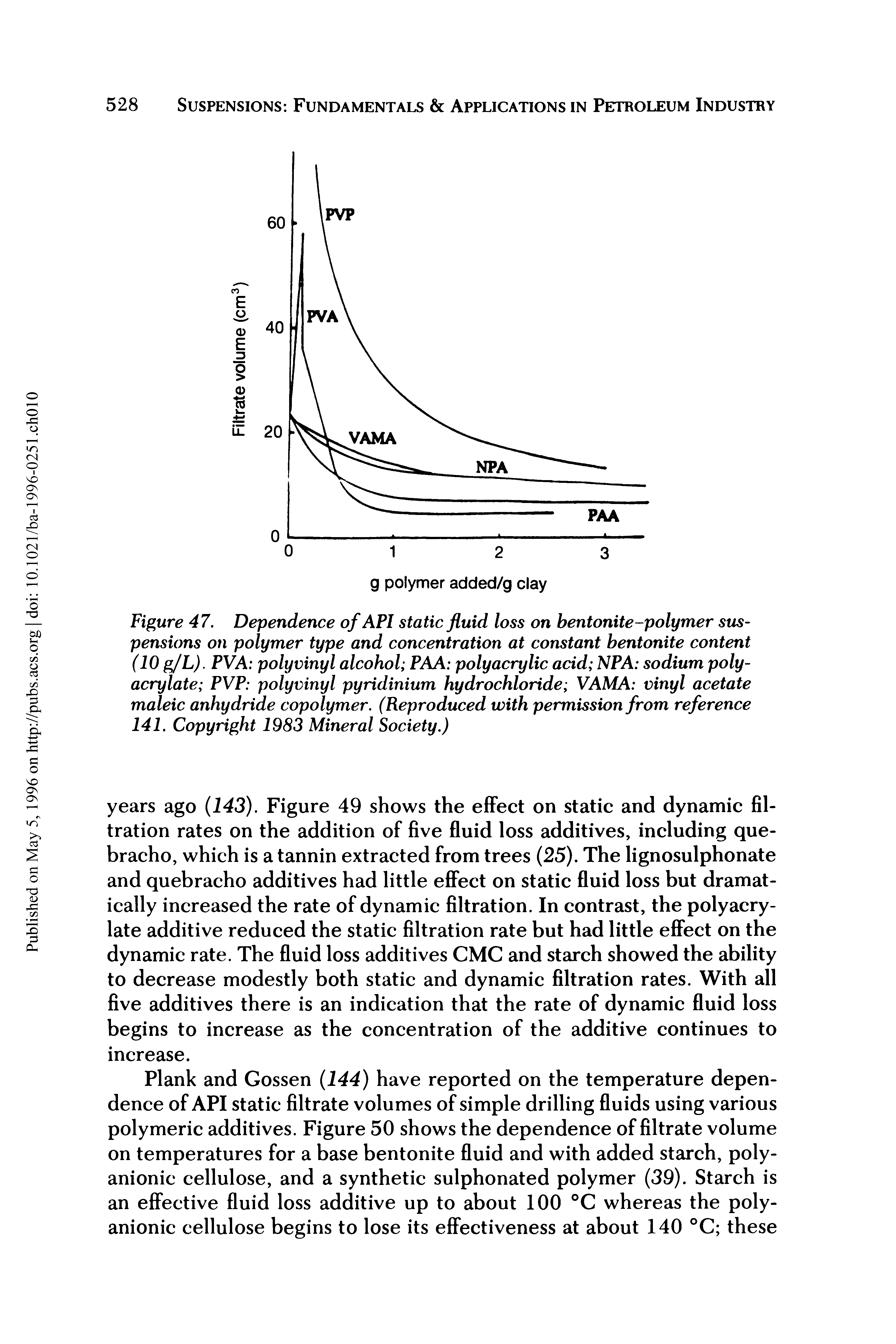 "Figure 47. Dependence of API <a href=""/info/fluids_loss_static"">static fluid loss</a> on bentonite-<a href=""/info/polymer_suspension"">polymer suspensions</a> on <a href=""/info/polymer_gel_type"">polymer type</a> and concentration at constant bentonite content (10 g/L). PVA <a href=""/info/polyvinyl_alcohol"">polyvinyl alcohol</a> PAA <a href=""/info/polyacrylic_acid"">polyacrylic acid</a> NPA <a href=""/info/sodium_polyacrylate"">sodium polyacrylate</a> PVP polyvinyl <a href=""/info/pyridinium_hydrochloride"">pyridinium hydrochloride</a> VAMA <a href=""/info/vinyl_acetate"">vinyl acetate</a> <a href=""/info/maleic_anhydride_copolymer"">maleic anhydride copolymer</a>. (Reproduced with permission from reference 141. Copyright 1983 Mineral Society.)"