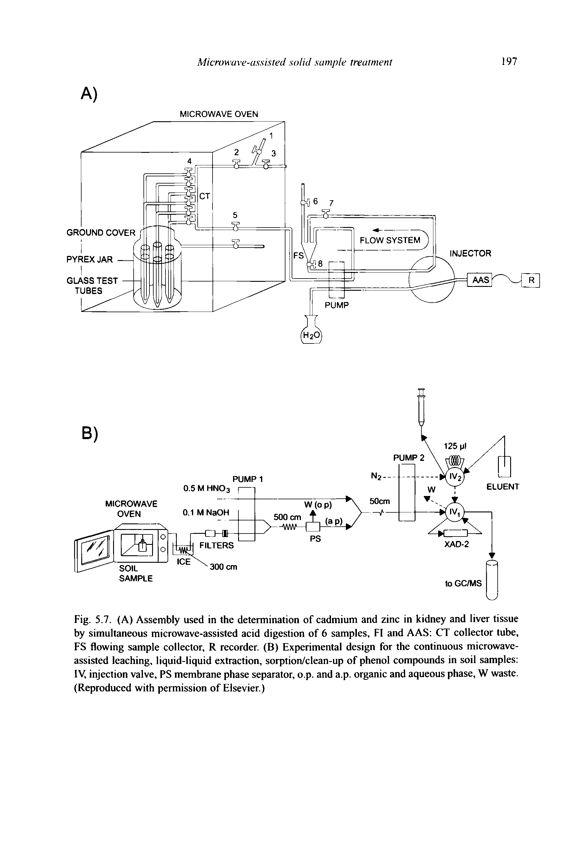 "Fig. 5.7. (A) Assembly used in the determination of cadmium and zinc in kidney and <a href=""/info/liver_tissue"">liver tissue</a> by simultaneous <a href=""/info/acids_in_microwave_assisted_digestion"">microwave-assisted acid digestion</a> of 6 samples, FI and AAS CT collector tube, FS <a href=""/info/on_flow_sample"">flowing sample</a> collector, R recorder. (B) <a href=""/info/rsm_and_experimental_design"">Experimental design</a> for the continuous <a href=""/info/leaching_microwave_assisted"">microwave-assisted leaching</a>, <a href=""/info/liquid_solid_extraction"">liquid-liquid extraction</a>, sorption/clean-up of <a href=""/info/phenolic_compounds"">phenol compounds</a> in <a href=""/info/d_and_t_in_soil_samples"">soil samples</a> IV, <a href=""/info/valve_injection"">injection valve</a>, PS <a href=""/info/phase_separation_membranes"">membrane phase separator</a>, o.p. and a.p. organic and <a href=""/info/aqueous_phase"">aqueous phase</a>, W waste. (Reproduced with permission of Elsevier.)"