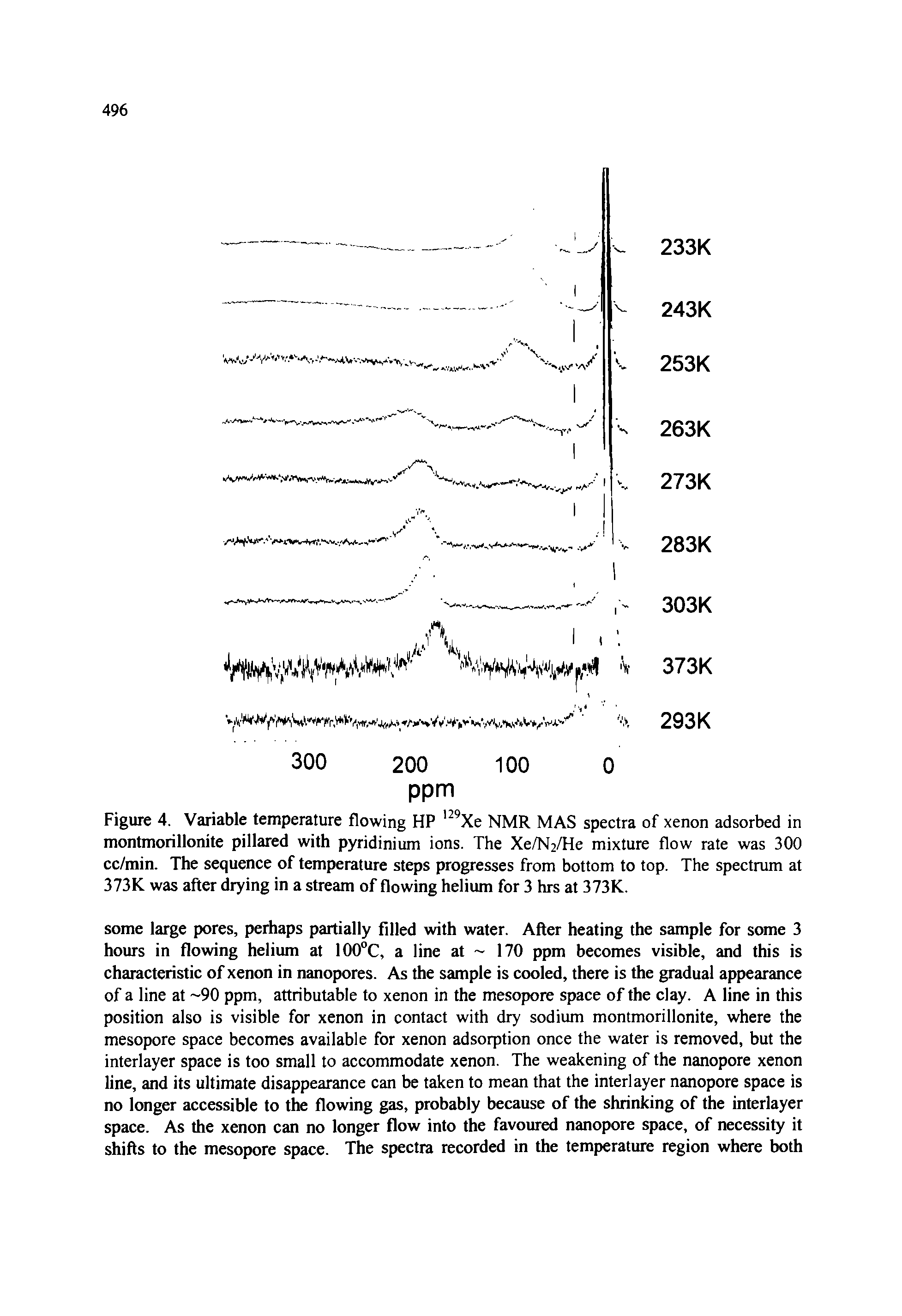 Figure 4. Variable temperature flowing HP 129Xe NMR MAS spectra of xenon adsorbed in montmorillonite pillared with pyridinium ions. The Xe/N2/He mixture flow rate was 300 cc/min. The sequence of temperature steps progresses from bottom to top. The spectrum at 373K was after drying in a stream of flowing helium for 3 hrs at 373K.