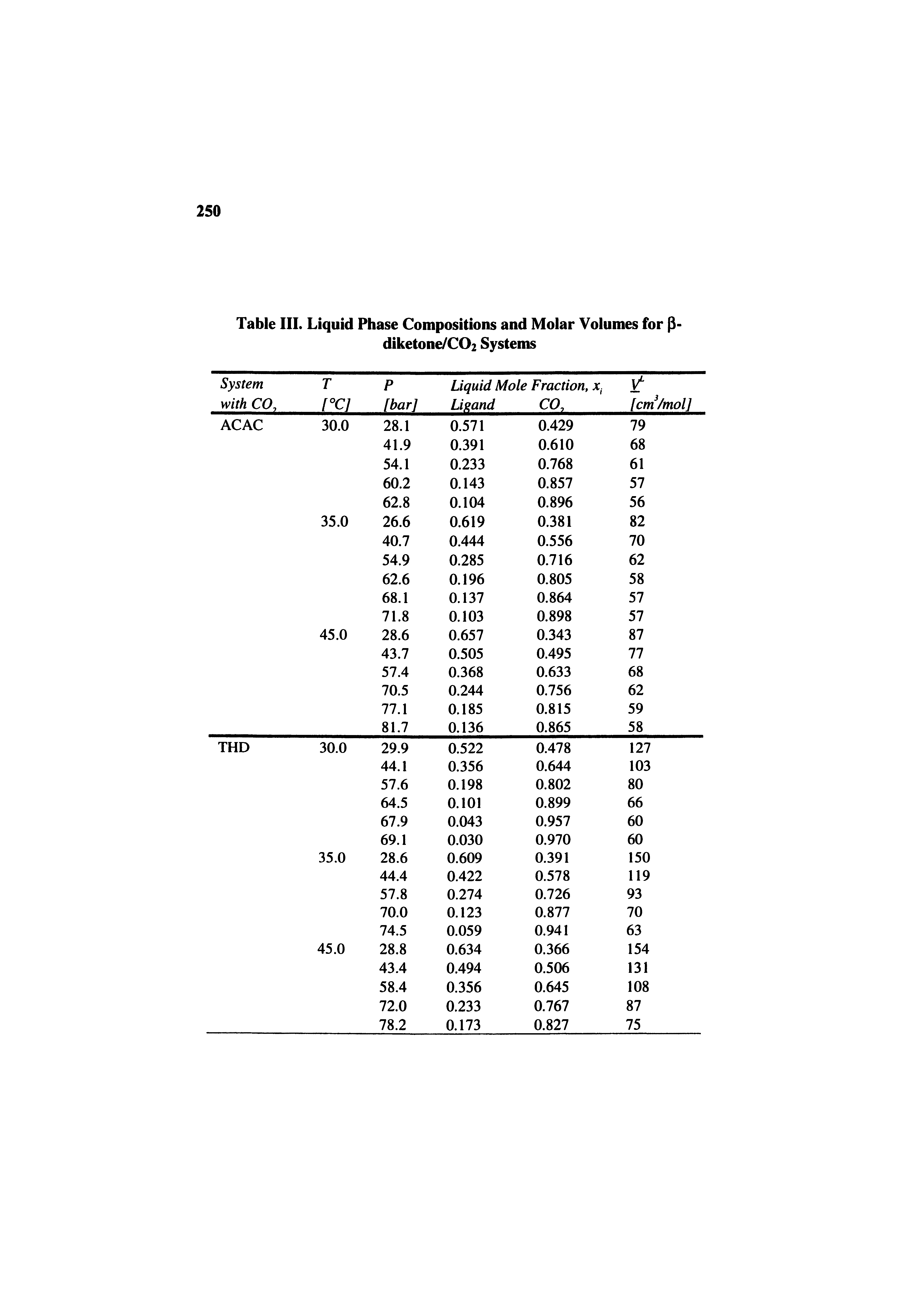 "Table III. <a href=""/info/liquid_phase_and_composition"">Liquid Phase Compositions</a> and <a href=""/info/molar_volume"">Molar Volumes</a> for P-diketone/C02 Systems"