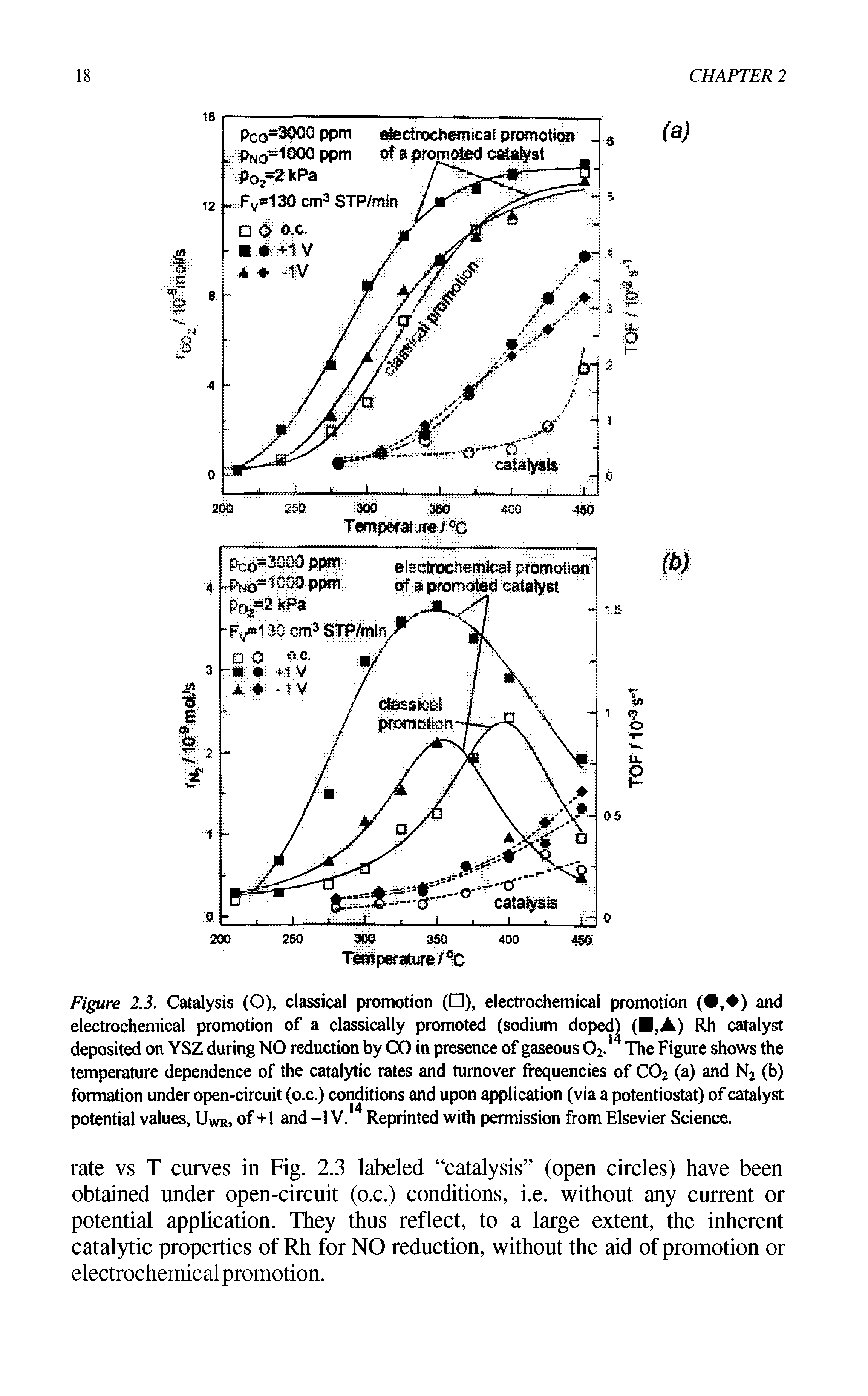 "Figure 2.3. Catalysis (0), classical promotion ( ), <a href=""/info/promotion_electrochemical"">electrochemical promotion</a> ( , ) and <a href=""/info/promotion_electrochemical"">electrochemical promotion</a> of a classically promoted (sodium doped) ( , ) Rh <a href=""/info/catalyst_deposits"">catalyst deposited</a> on YSZ during NO reduction by CO in presence of gaseous 02.14 The Figure shows the <a href=""/info/ph_temperature_dependence"">temperature dependence</a> of the <a href=""/info/catalytic_rate"">catalytic rates</a> and <a href=""/info/turnover_frequencies"">turnover frequencies</a> of C02 (a) and N2 (b) formation under <a href=""/info/open_circuit"">open-circuit</a> (o.c.) conditions and upon application (via a potentiostat) of catalyst potential values, UWr, of+1 and -IV. Reprinted with permission from Elsevier Science."