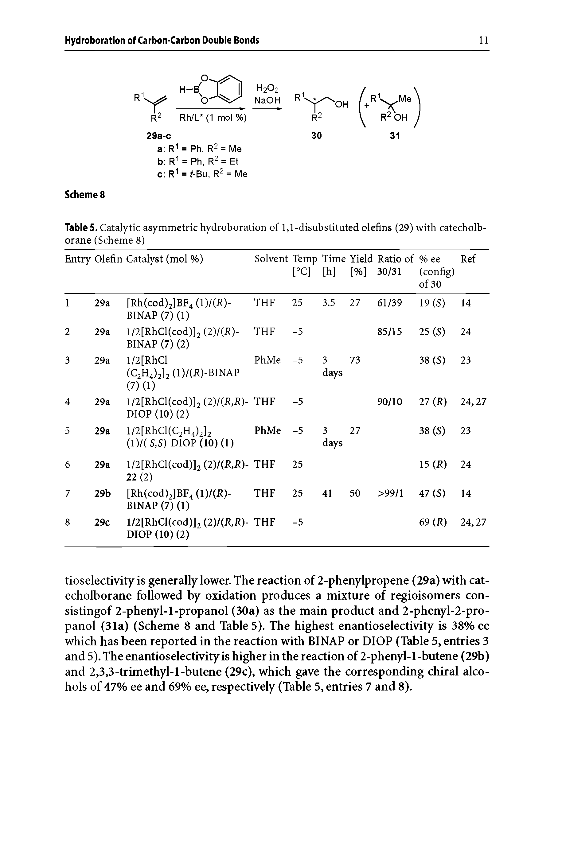 "Table 5. Catalytic asymmetric hydroboration of 1,1-<a href=""/info/disubstituted_olefins"">disubstituted olefins</a> (29) with catecholb-orane (Scheme 8)"
