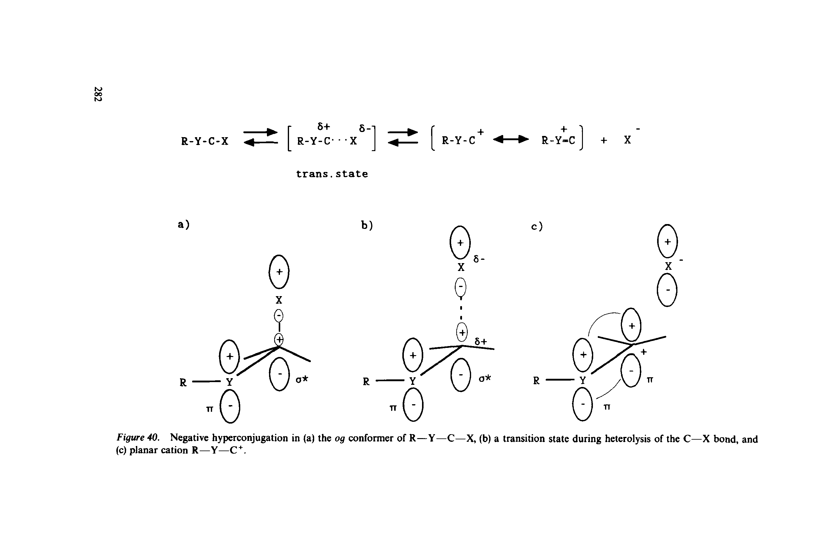 Figure 40. Negative hyperconjugation in (a) the og conformer of R—Y—C—X, (b) a transition state during heterolysis of the C—X bond, and (c) planar cation R—Y—C. ...