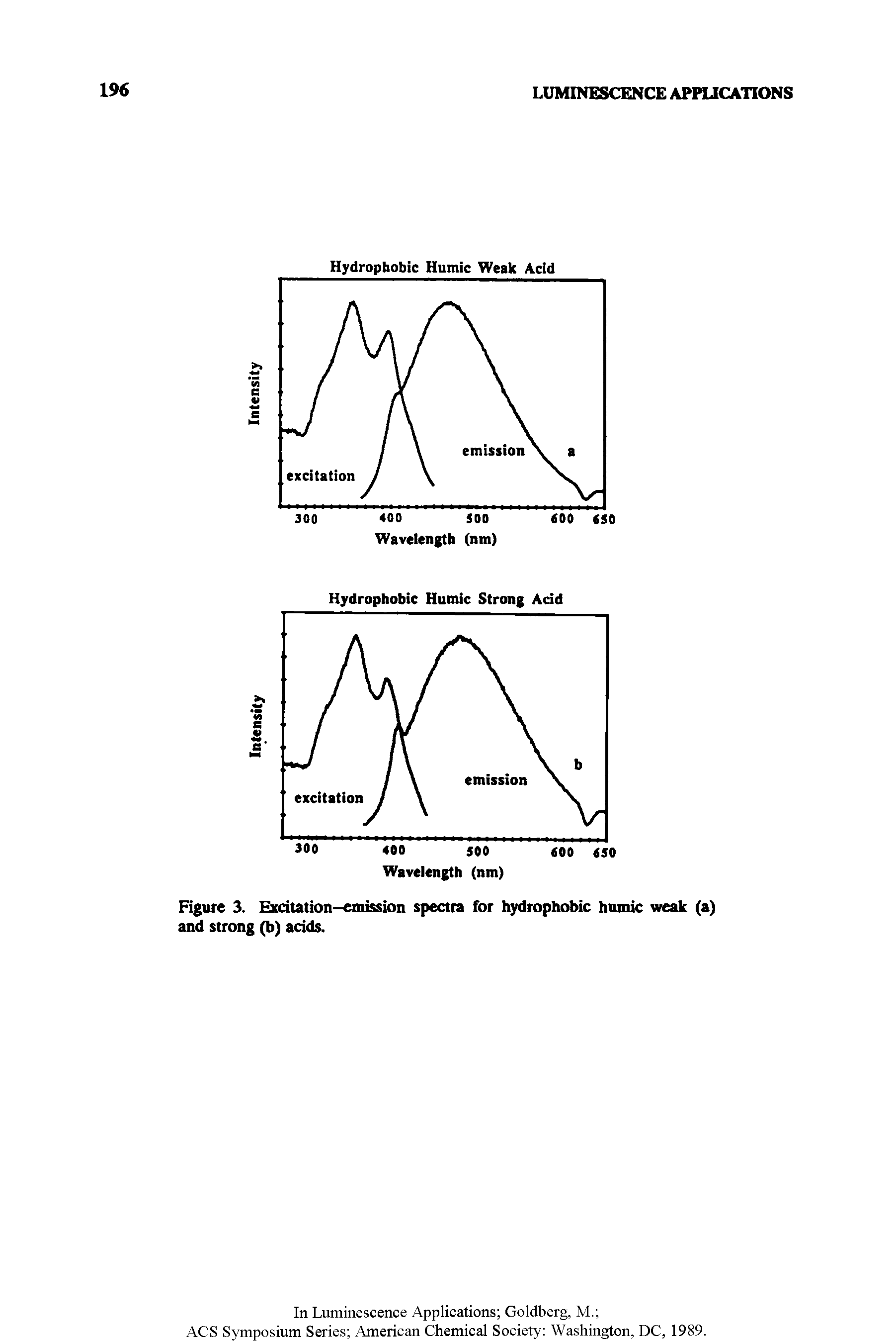 Figure 3. Excitation-emission spectra for hydrophobic humic weak (a) and strong (b) acids.