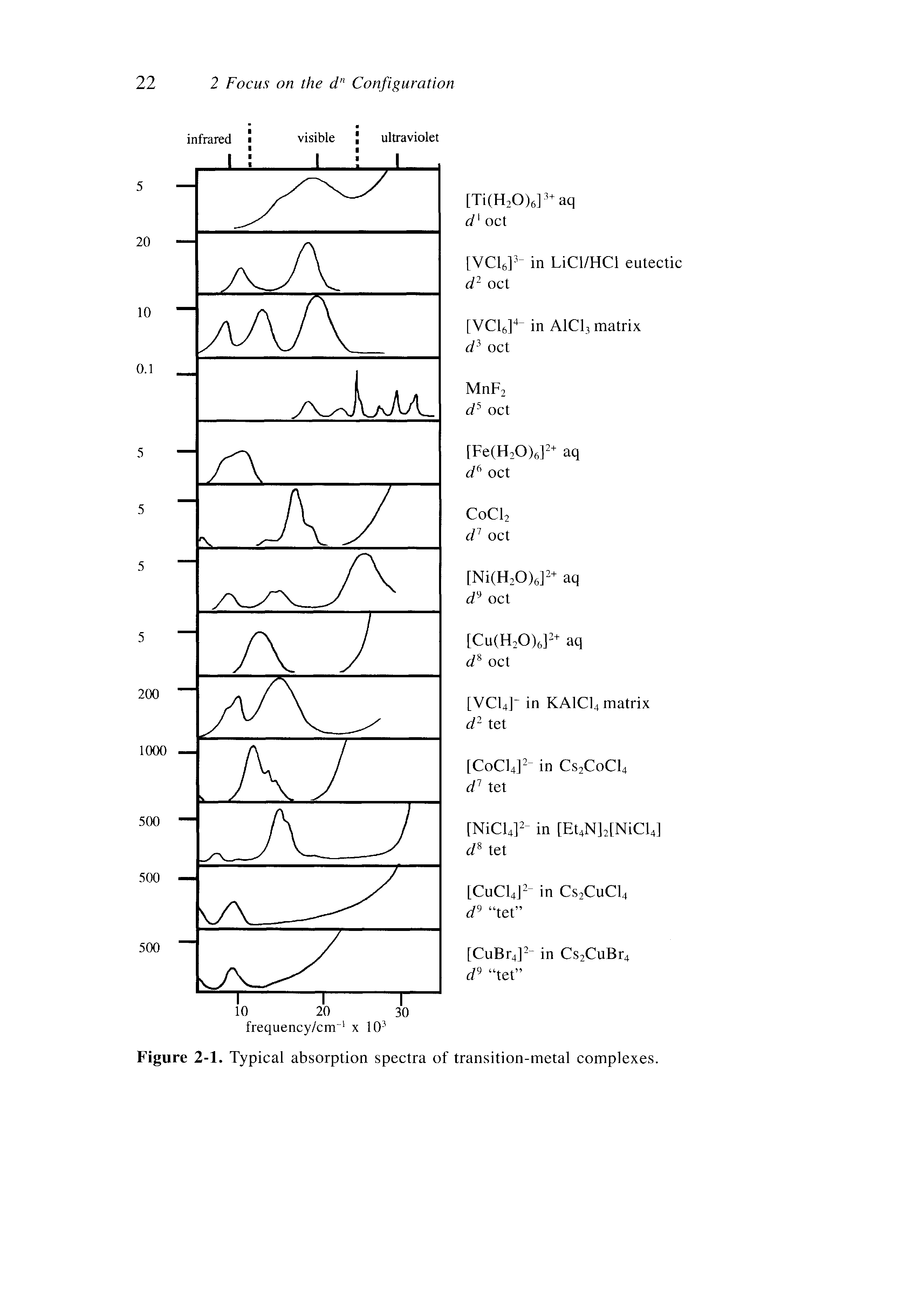 "Figure 2-1. Typical absorption spectra of <a href=""/info/transition_metals"">transition-metal</a> complexes."