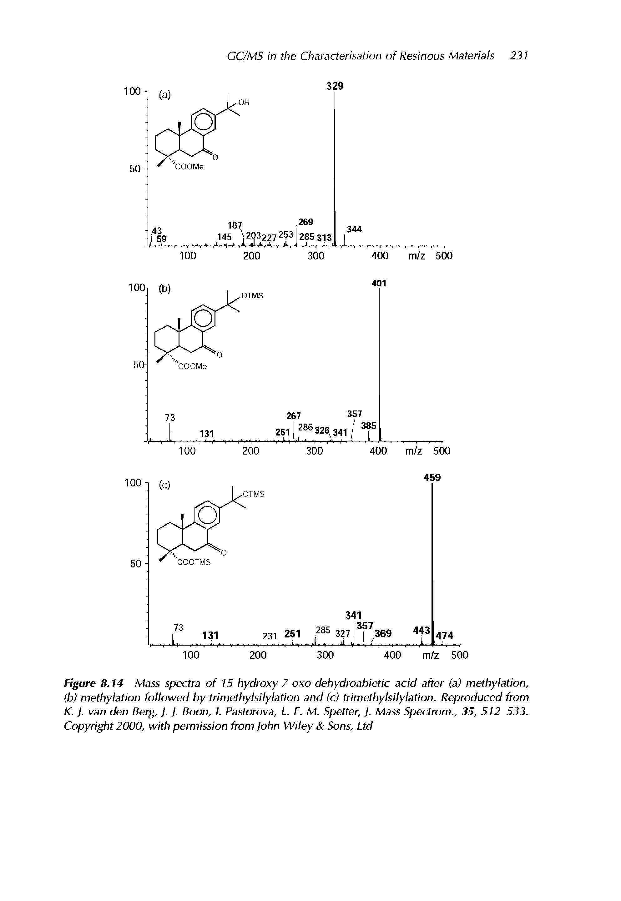 Figure 8.14 Mass spectra of 15 hydroxy 7 oxo dehydroabietic acid after (a) methylation, (b) methylation followed by trimcthylsilylation and (c) trimcthylsilylation. Reproduced from K. J. van den Berg, J. J. Boon, I. Pastorova, L. F. M. Spetter, J. Mass Spectrom., 35, 512 533. Copyright 2000, with permission from John Wiley Sons, Ltd...