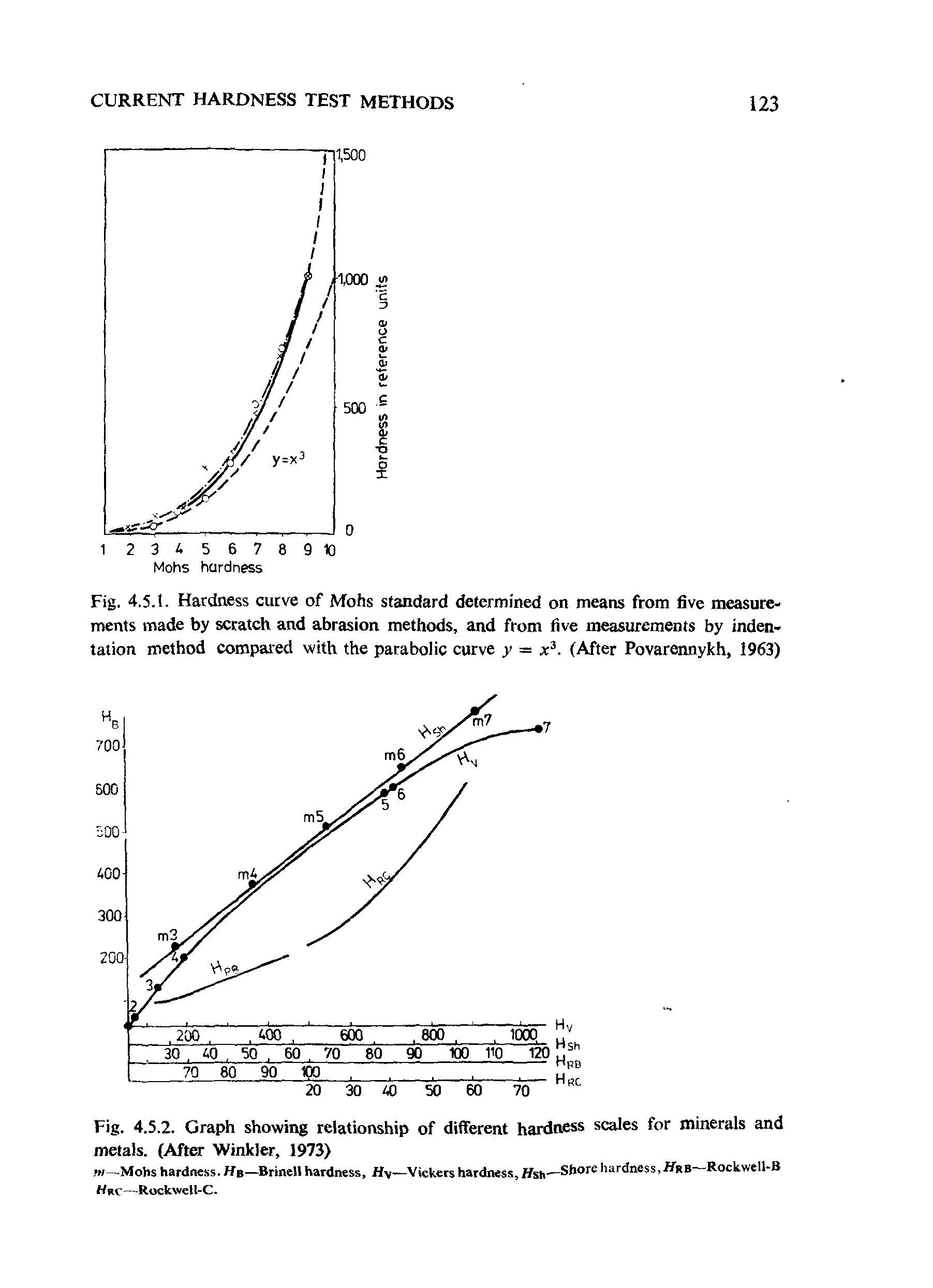 "Fig. 4.5.1. Hardness curve of Mohs <a href=""/info/standard_determination"">standard determined</a> on means from <a href=""/info/big_five_measurement"">five measurements</a> made by scratch and <a href=""/info/abrasion_methods"">abrasion methods</a>, and from <a href=""/info/big_five_measurement"">five measurements</a> by <a href=""/info/indentation_methods"">indentation method</a> compared with the parabolic curve y = x3. (After Povarennykh, 1963)"