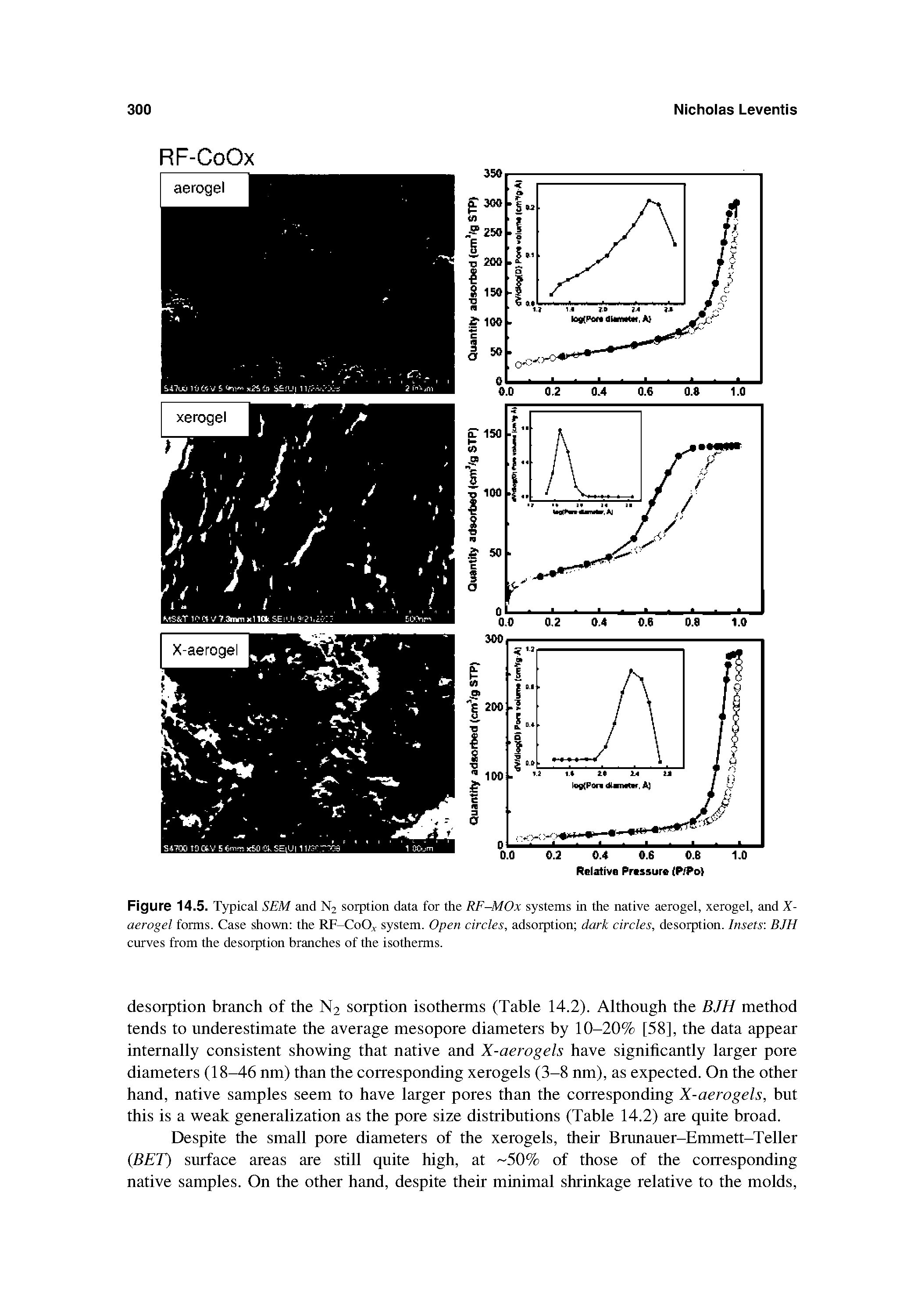 Figure 14.5. Typical SEM and N2 sorption data for the RF-MOx systems in the native aerogel, xerogel, and X-aerogel forms. Case shown the RF-CoO system. Open circles, adsorption dark circles, desorption. Insets BJH curves from the desorption branches of the isotherms.