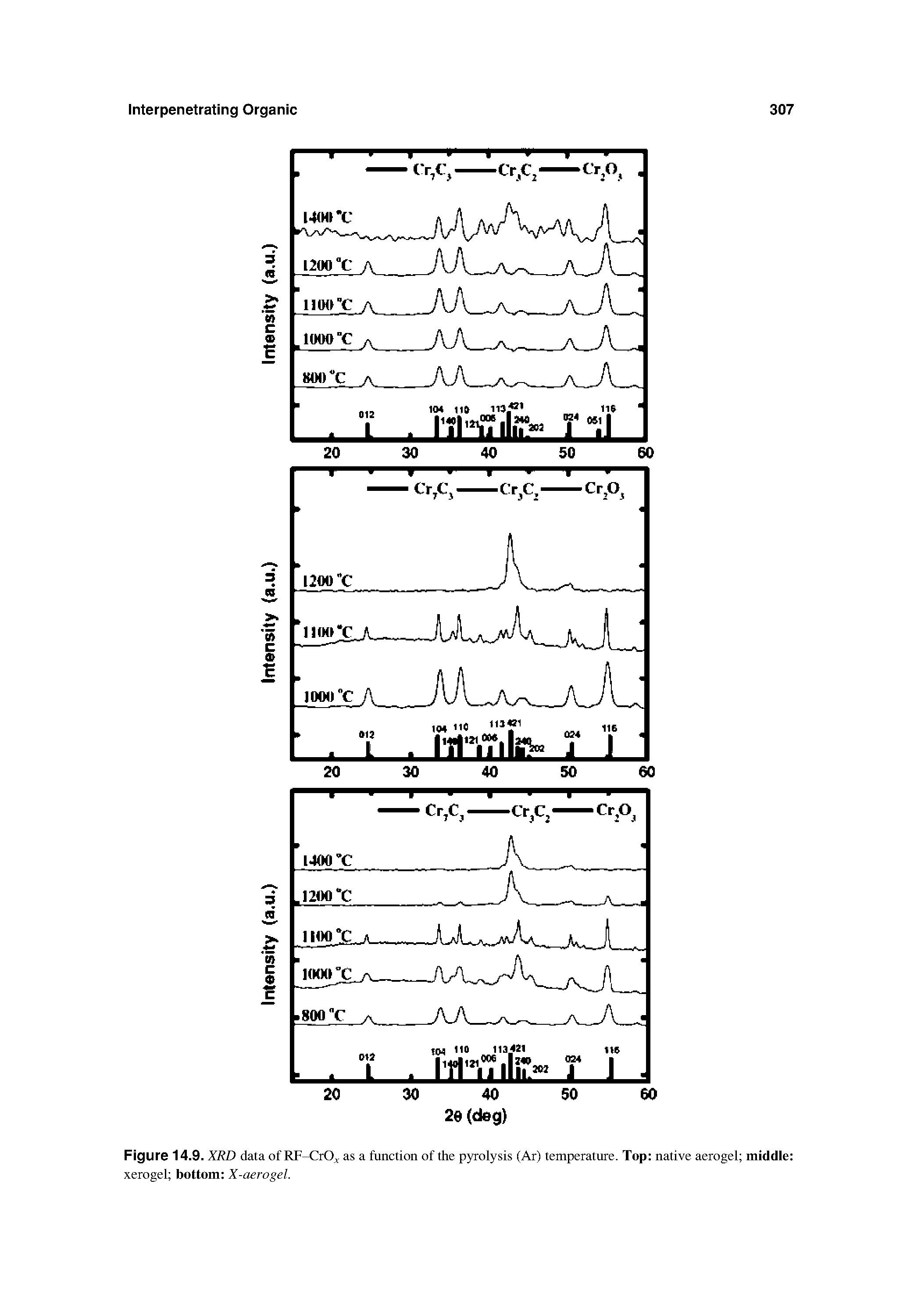 Figure 14.9. XRD data of RF-CrO - as a function of the pyrolysis (Ar) temperature. Top native aerogel middle xerogel bottom X-aerogel.