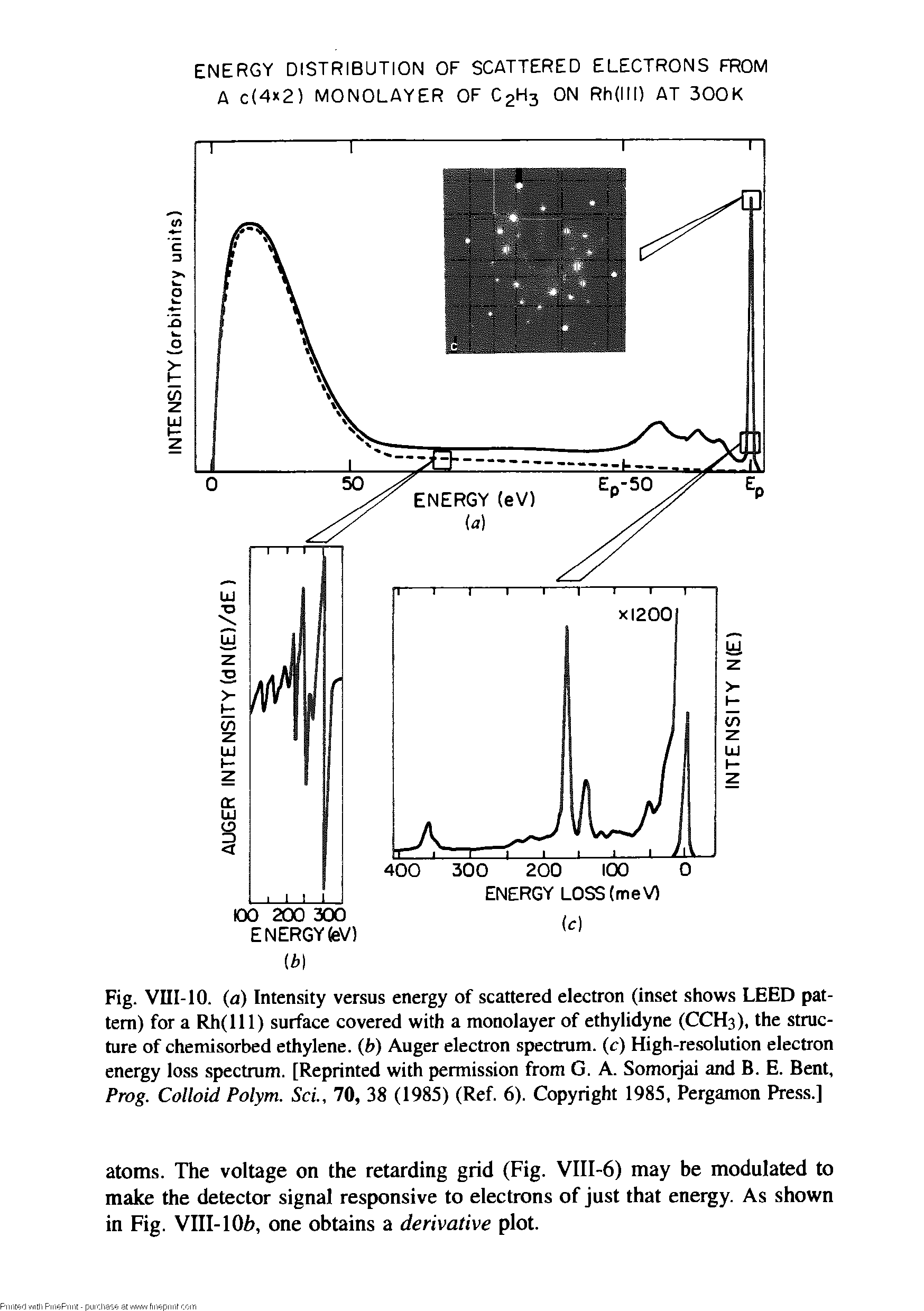 Fig. VIII-10. (a) Intensity versus energy of scattered electron (inset shows LEED pattern) for a Rh(lll) surface covered with a monolayer of ethylidyne (CCH3), the structure of chemisorbed ethylene, (b) Auger electron spectrum, (c) High-resolution electron energy loss spectrum. [Reprinted with permission from G. A. Somoijai and B. E. Bent, Prog. Colloid Polym. ScL, 70, 38 (1985) (Ref. 6). Copyright 1985, Pergamon Press.]...