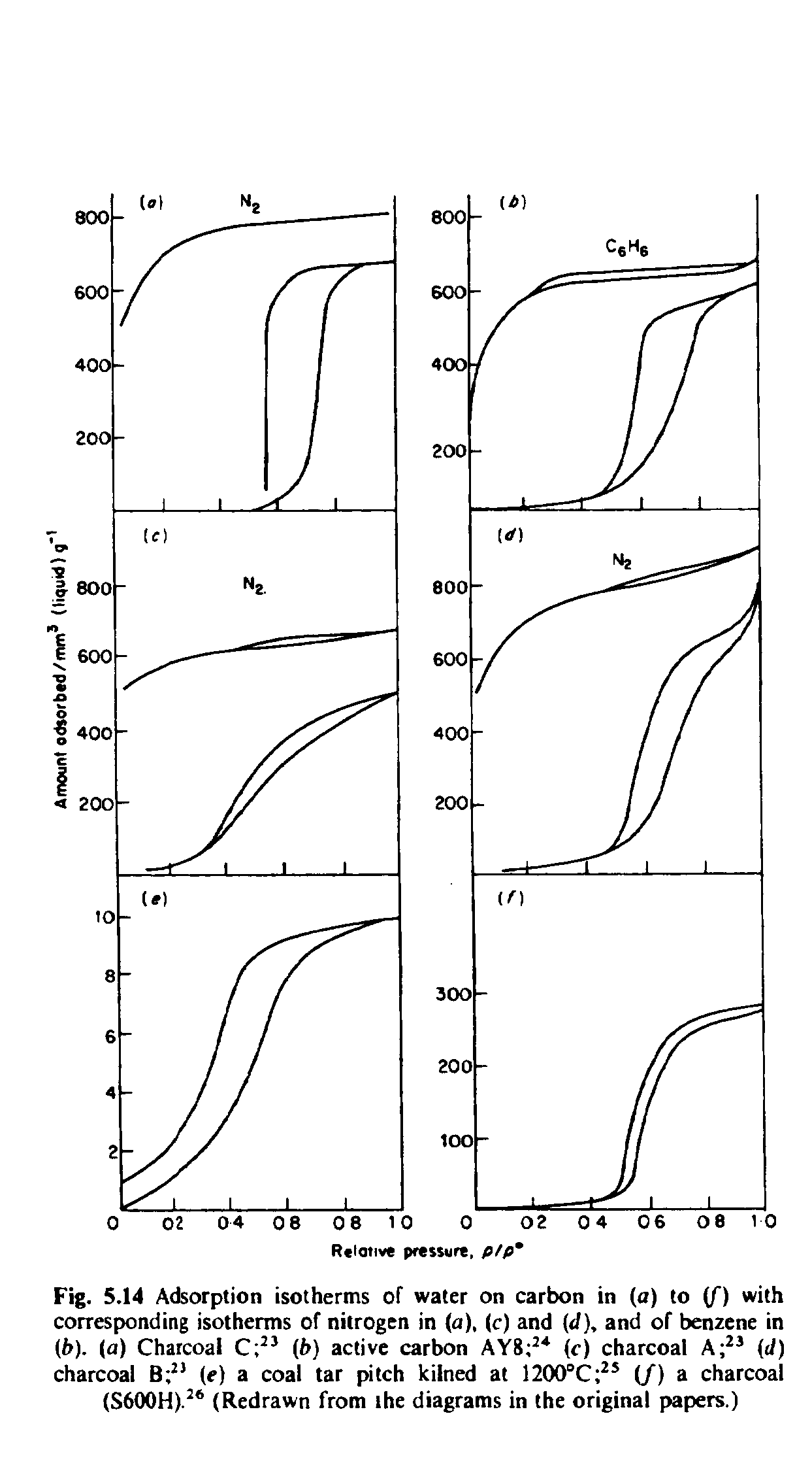 Fig. 5.14 Adsorption isotherms of water on carbon in (a) to f) with corresponding isotherms of nitrogen in (a), (c) and (J), and of benzene in (f>). (a) Charcoal (b) active carbon AY8 (c) charcoal A (J) charcoal (e) a coal tar pitch kilned at 1200°C (/) a charcoal (S600H). (Redrawn from the diagrams in the original papers.)...